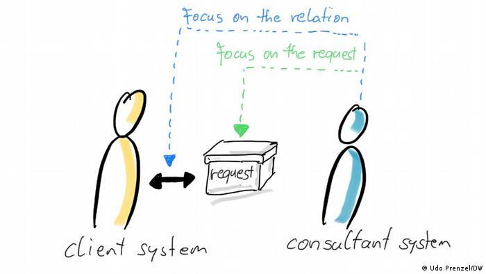 Organizational Development meets Media Viability