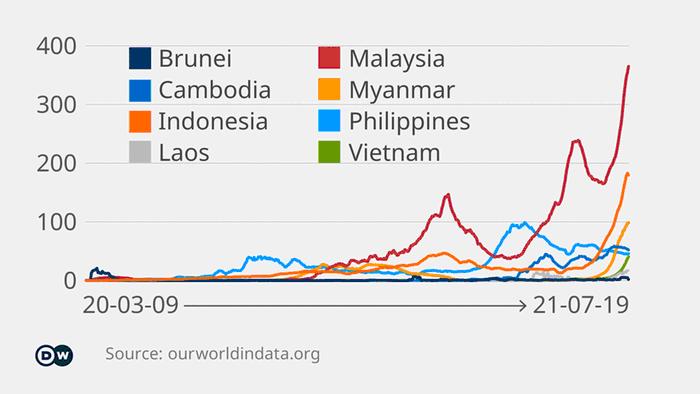 Răspândirea coronavirusului în Asia de Sud-Est