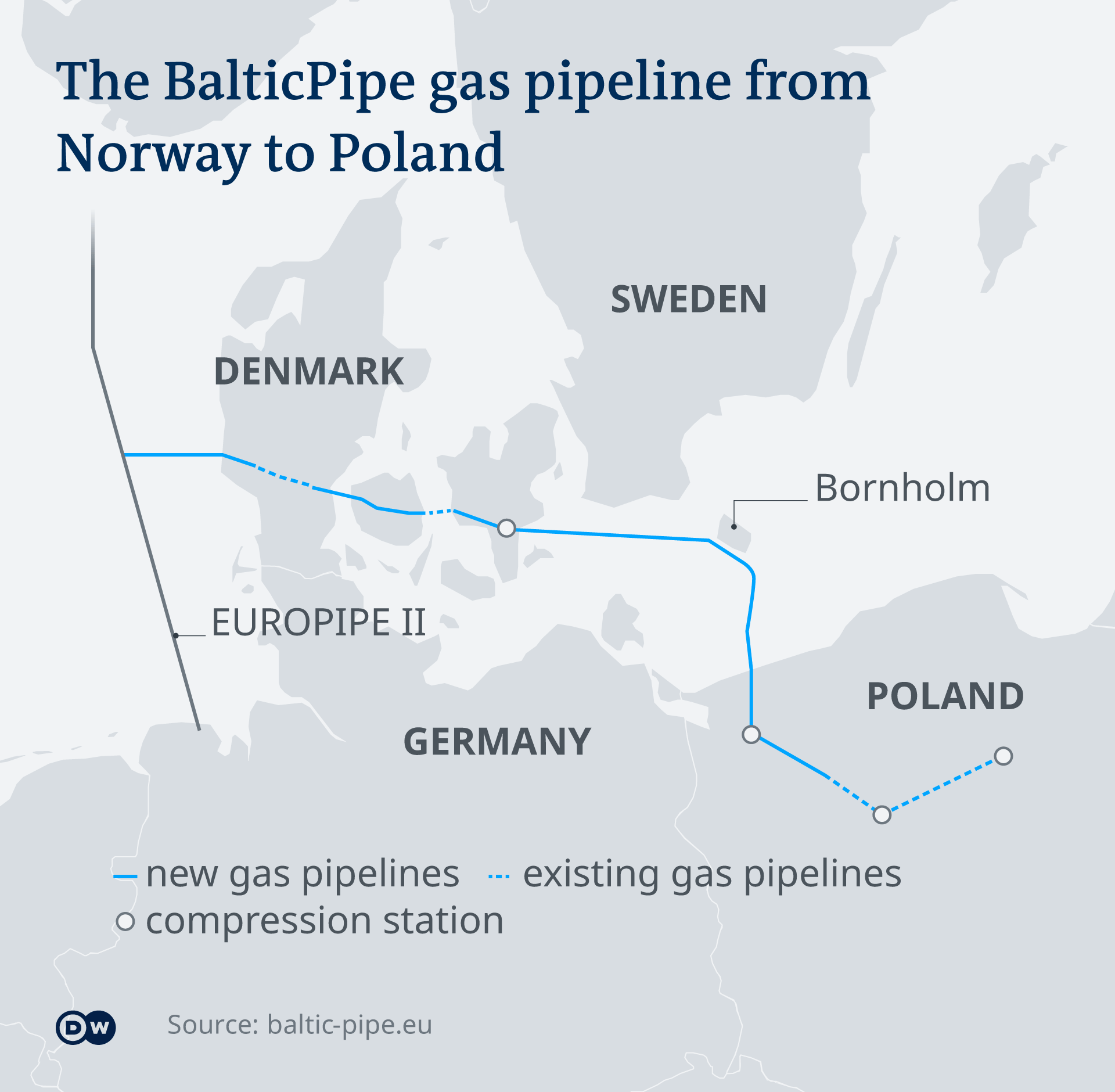 An infographic showing the planned Baltic Pipe
