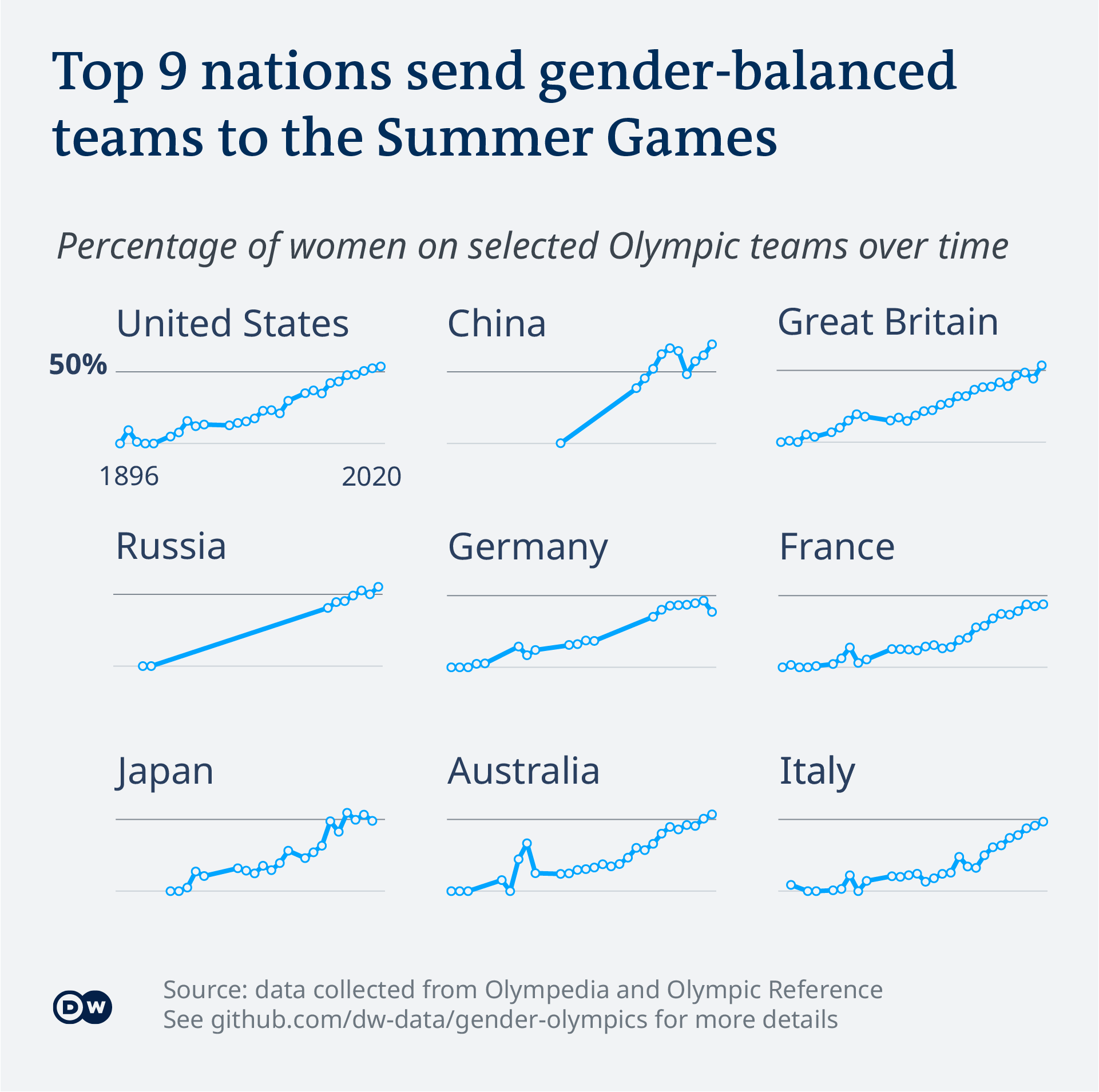 Data visualization of Olympic gender balance and share of females per team for the Summer Olympics 2020