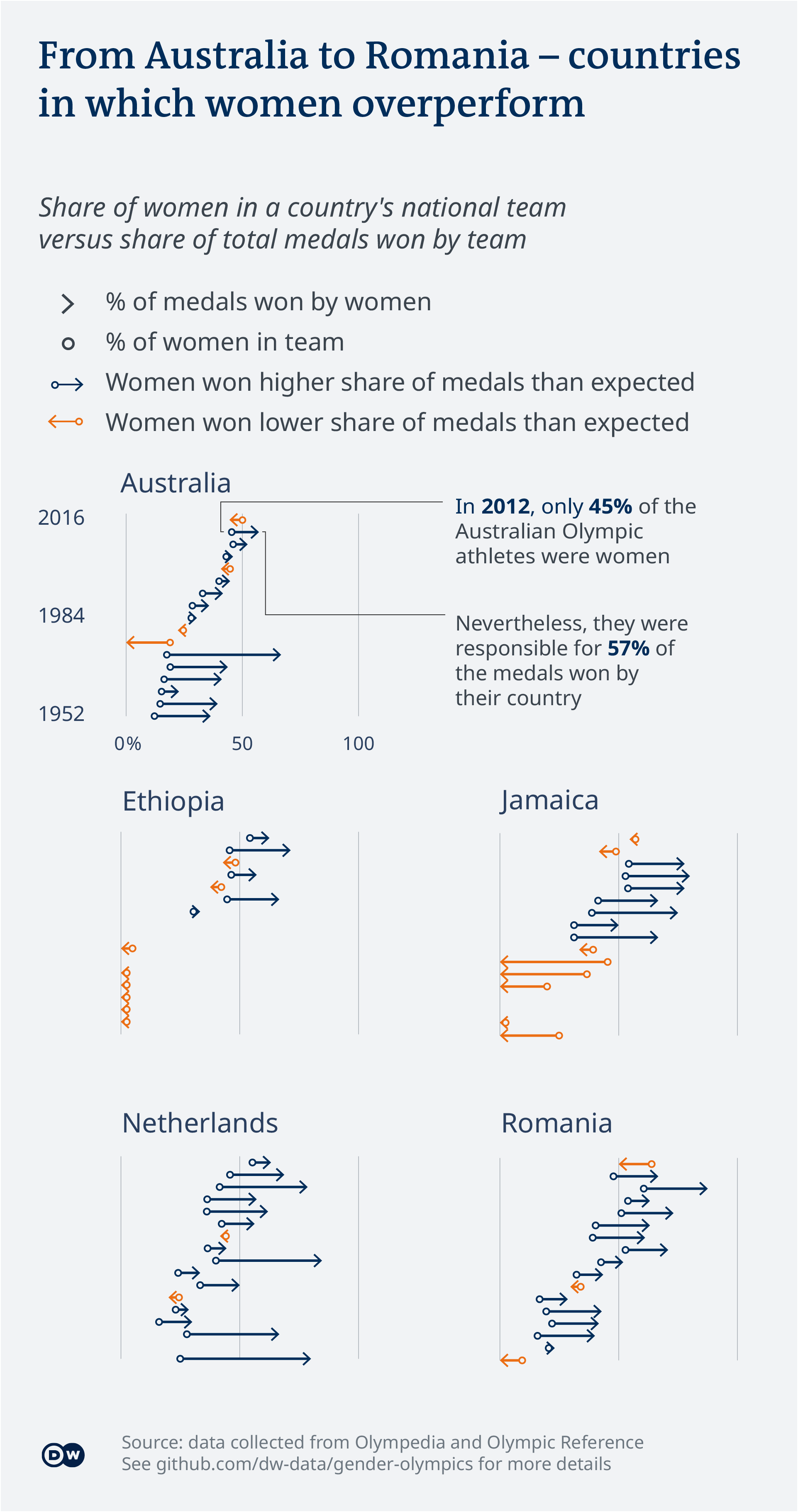 Data visualization of Olympic gender balance shows countries where women tend to overperform