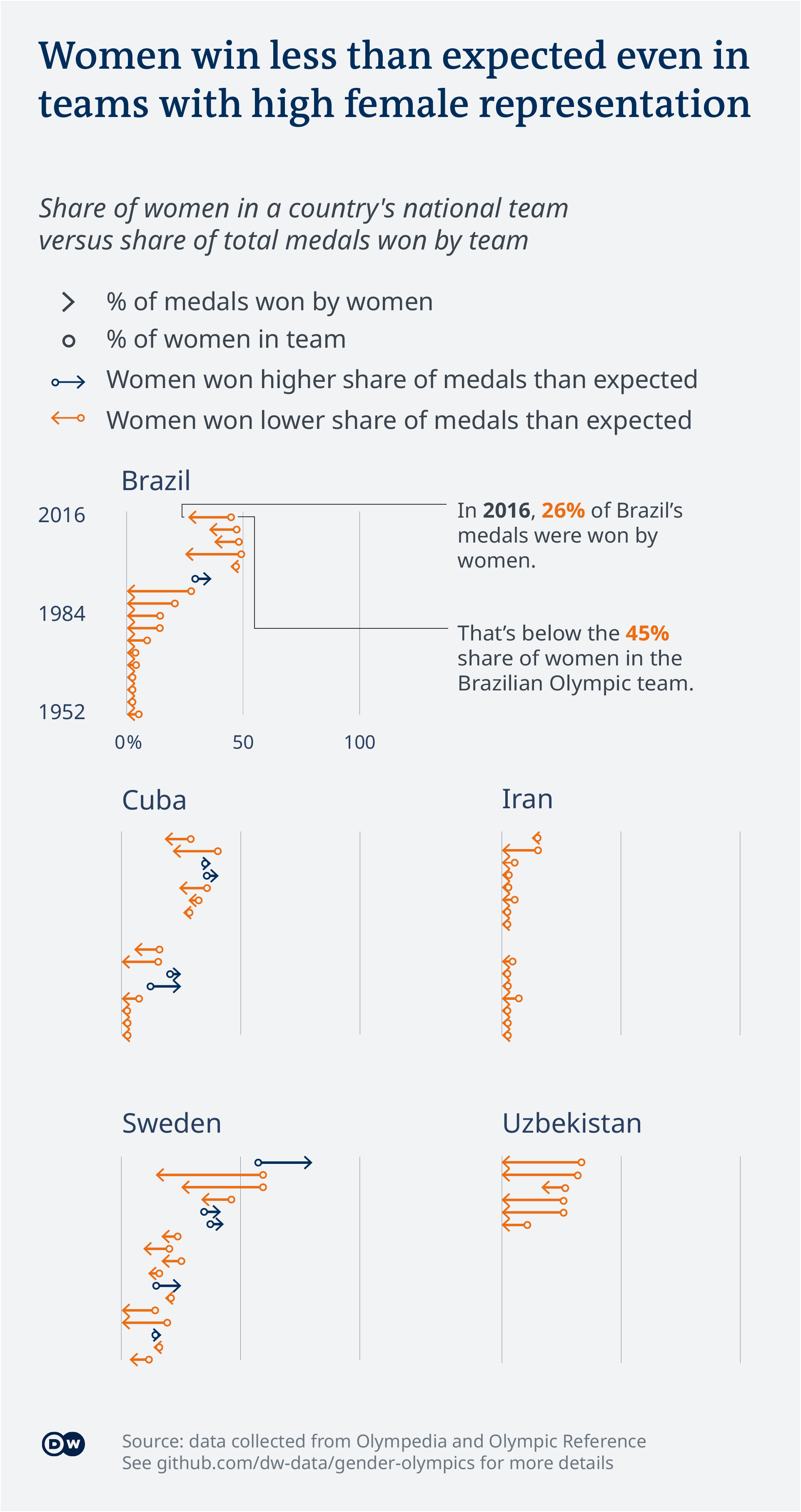 Data visualization of Olympic gender balance shows countries where women tend to underperform