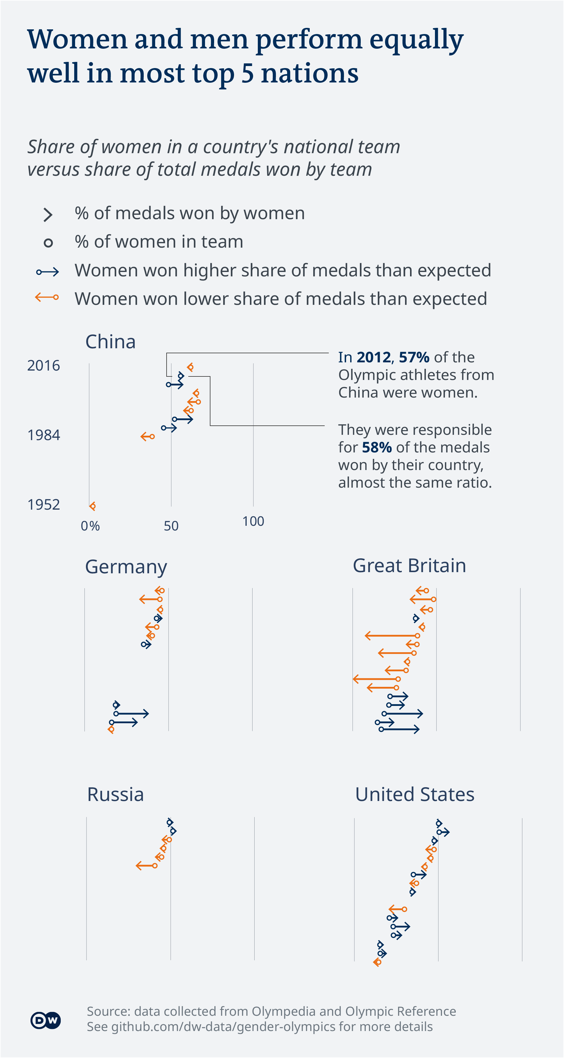 Data visualization of Olympic gender balance shows countries where men and women perform evenly