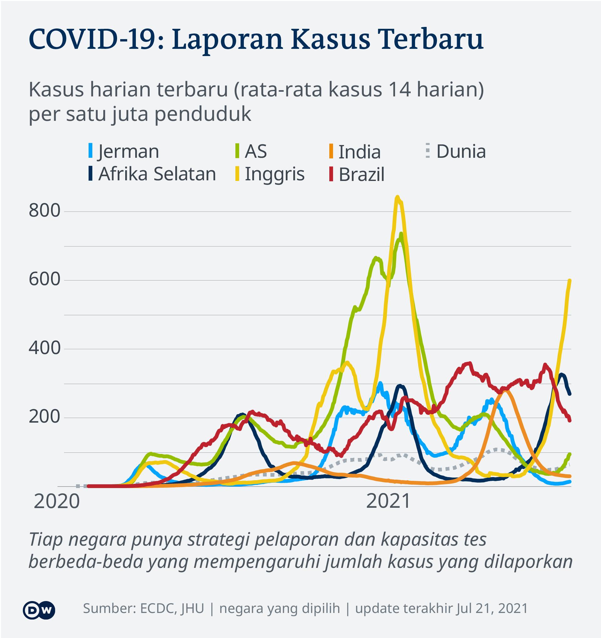 Data kasus harian terbaru COVID-19 di beberapa negara tiap satu juta penduduk.