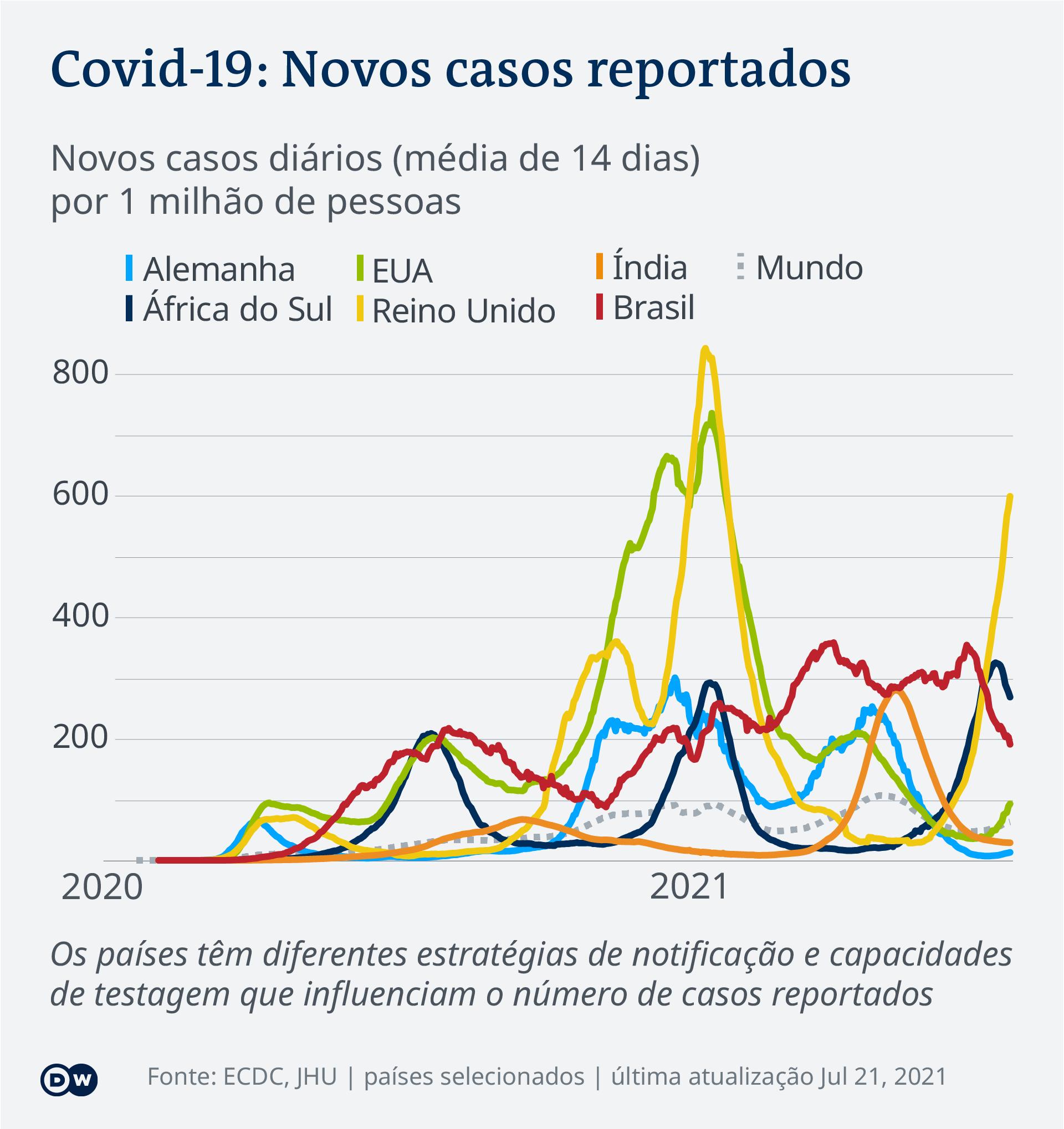 Infographic COVID-19 New Cases Per Capita – 2021-07-21 – global - Portuguese (Africa)