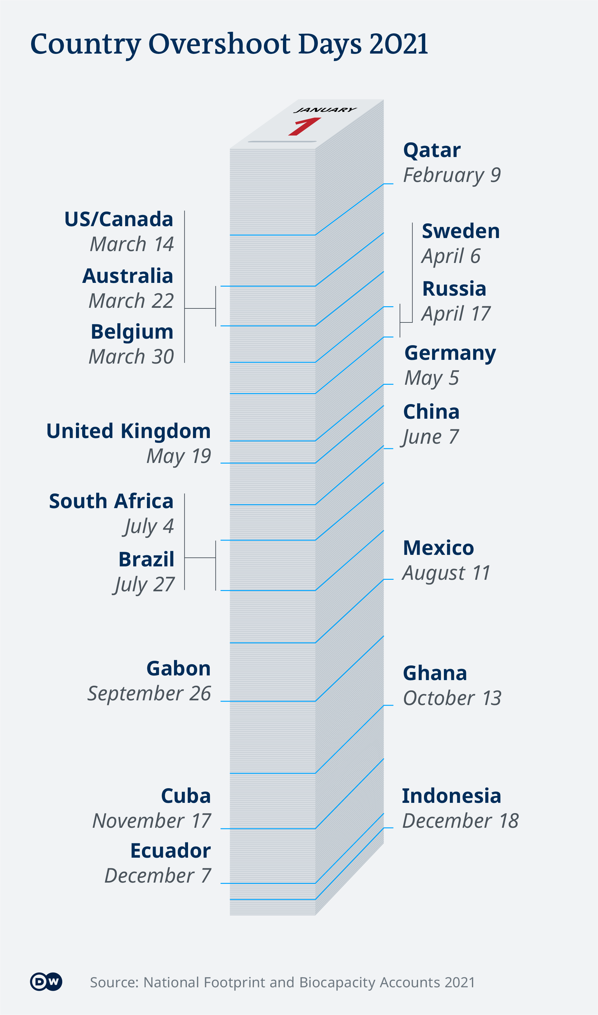 Infographic showing when certain countries hit their Overshoot Day
