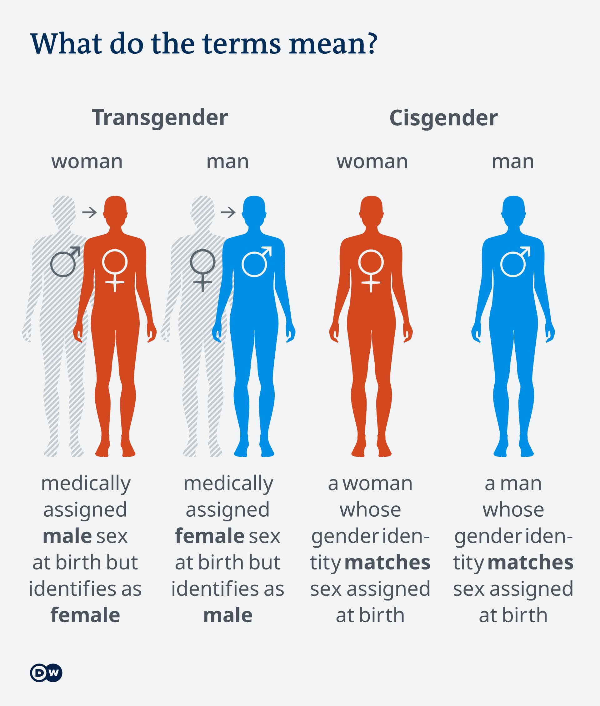 Woman pics transgender man to Transgender Women