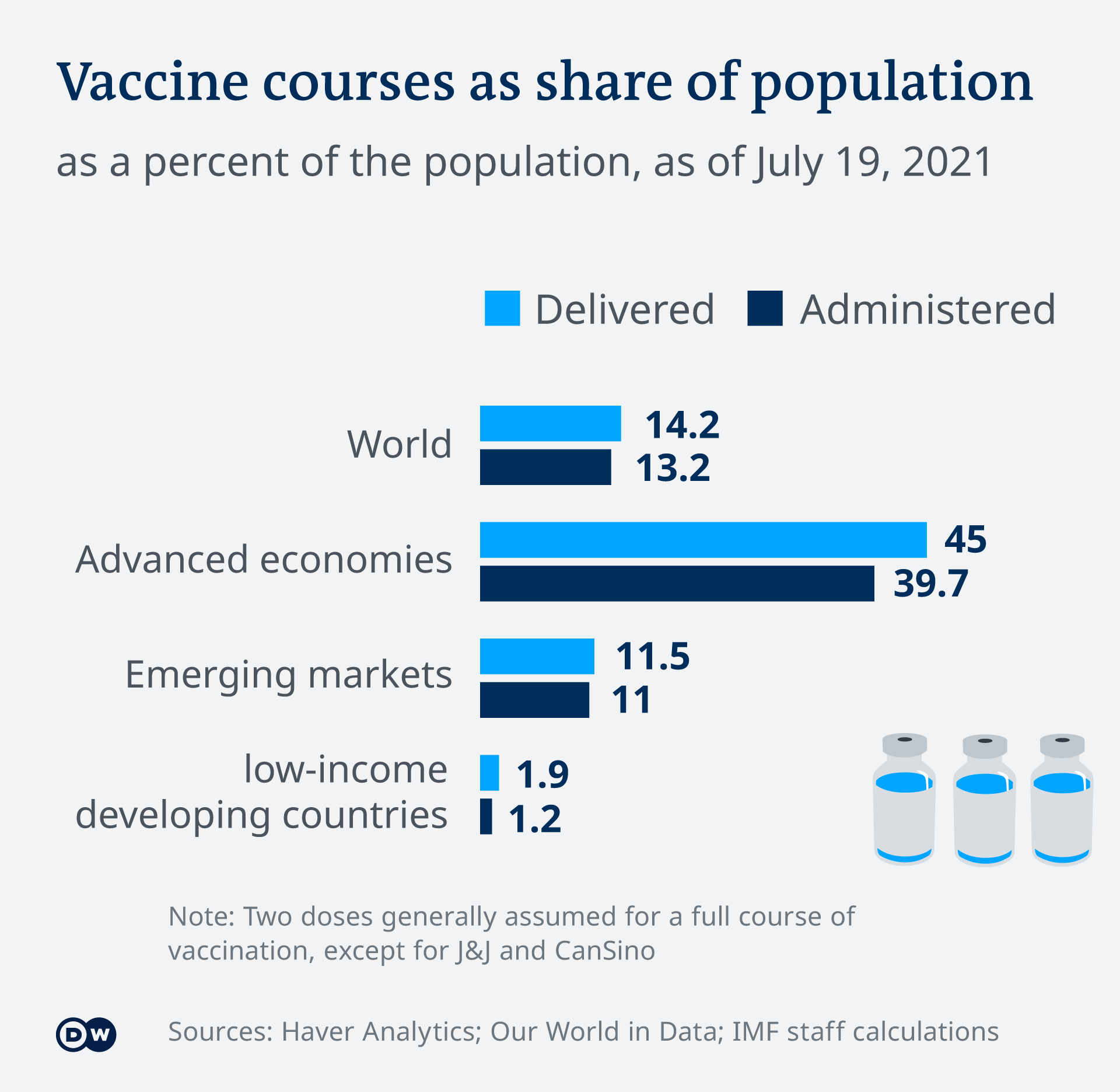 Infographic vaccine courses as share of population