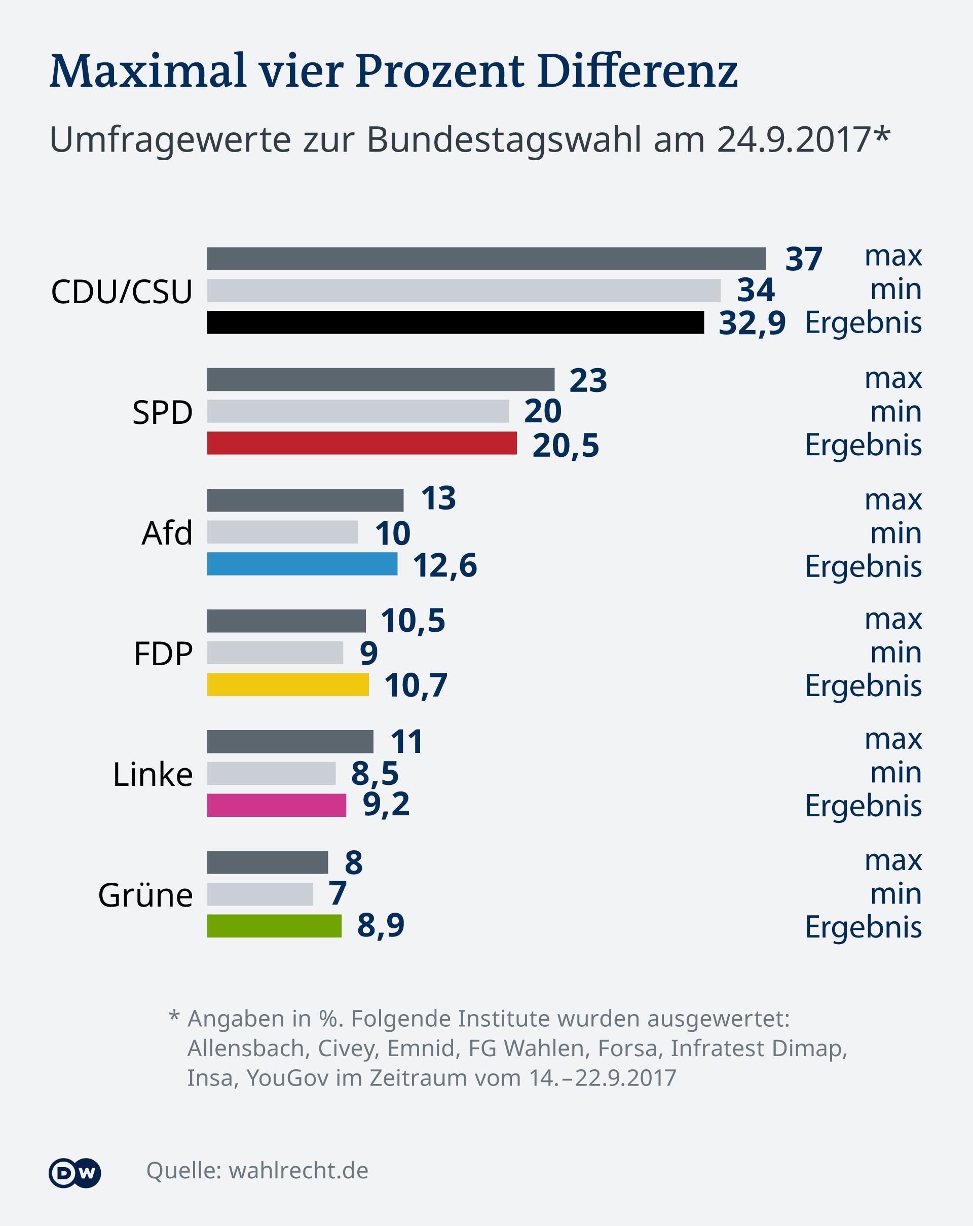 Infografik Maximal 4 Prozent Umfragedifferenzen DE