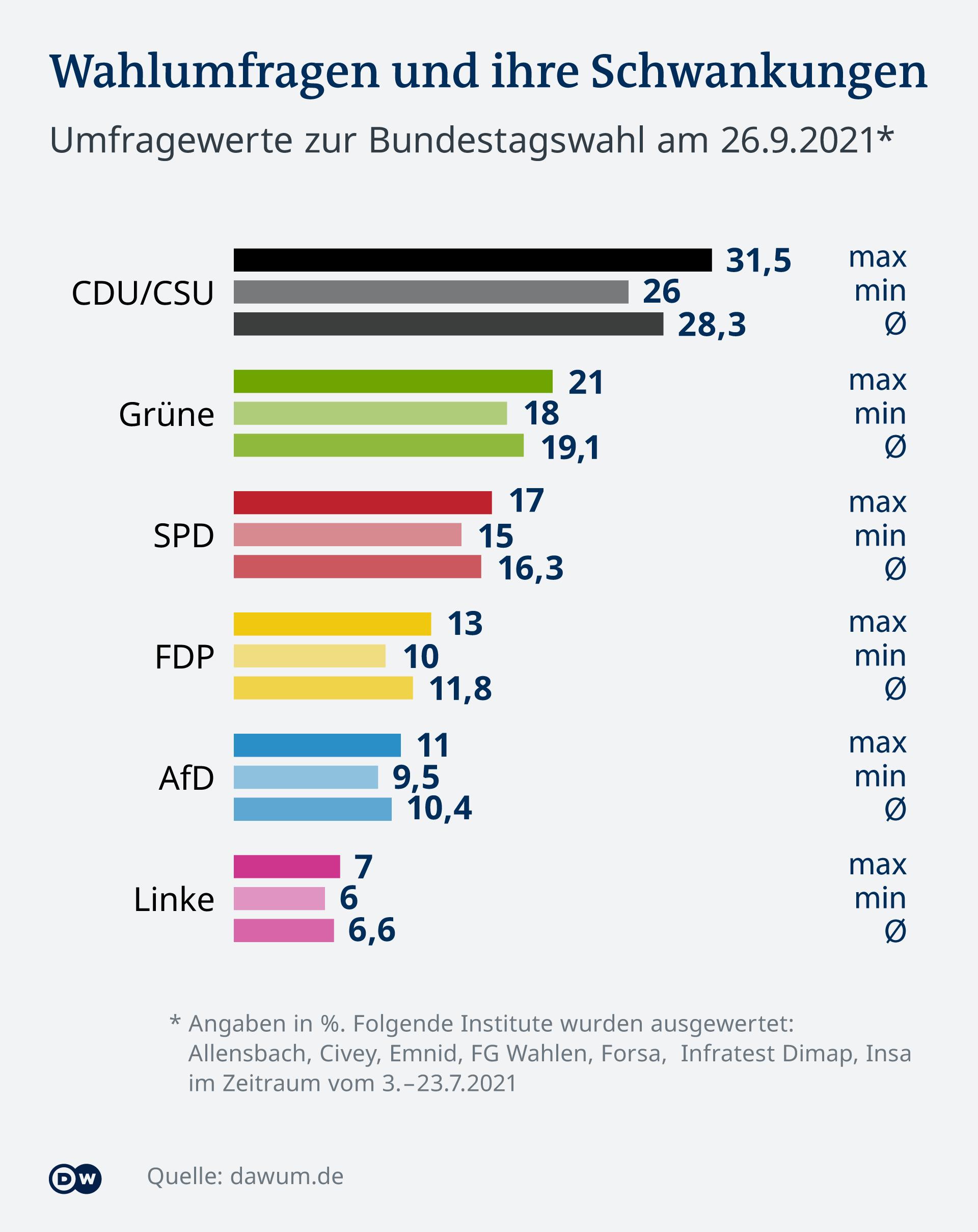 Infografik Wahlumfragen Bundestagswahl