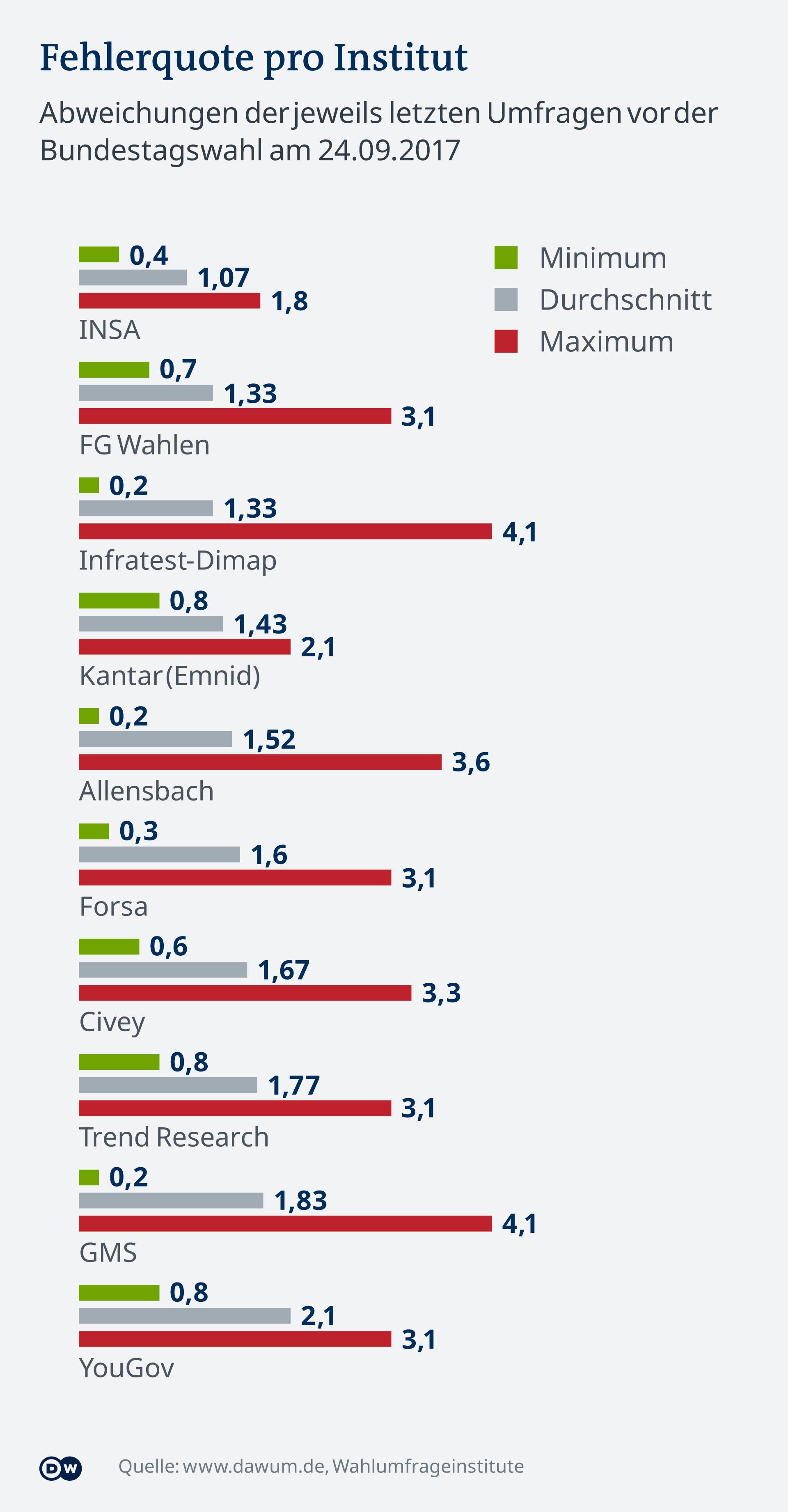 Infografik - Fehlerquote pro Institut - DE