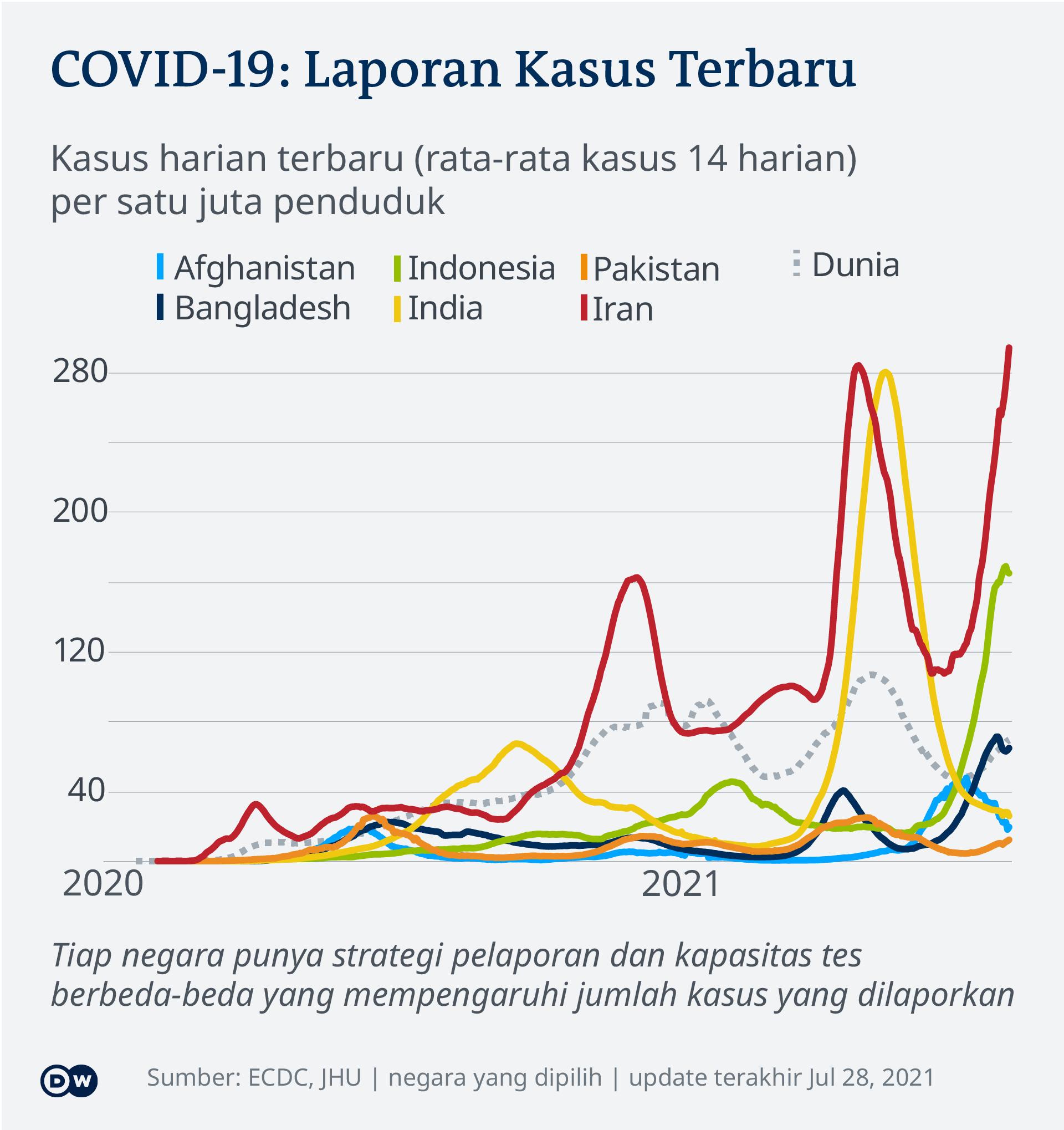 Data kasus harian terbaru COVID-19 di beberapa negara Asia