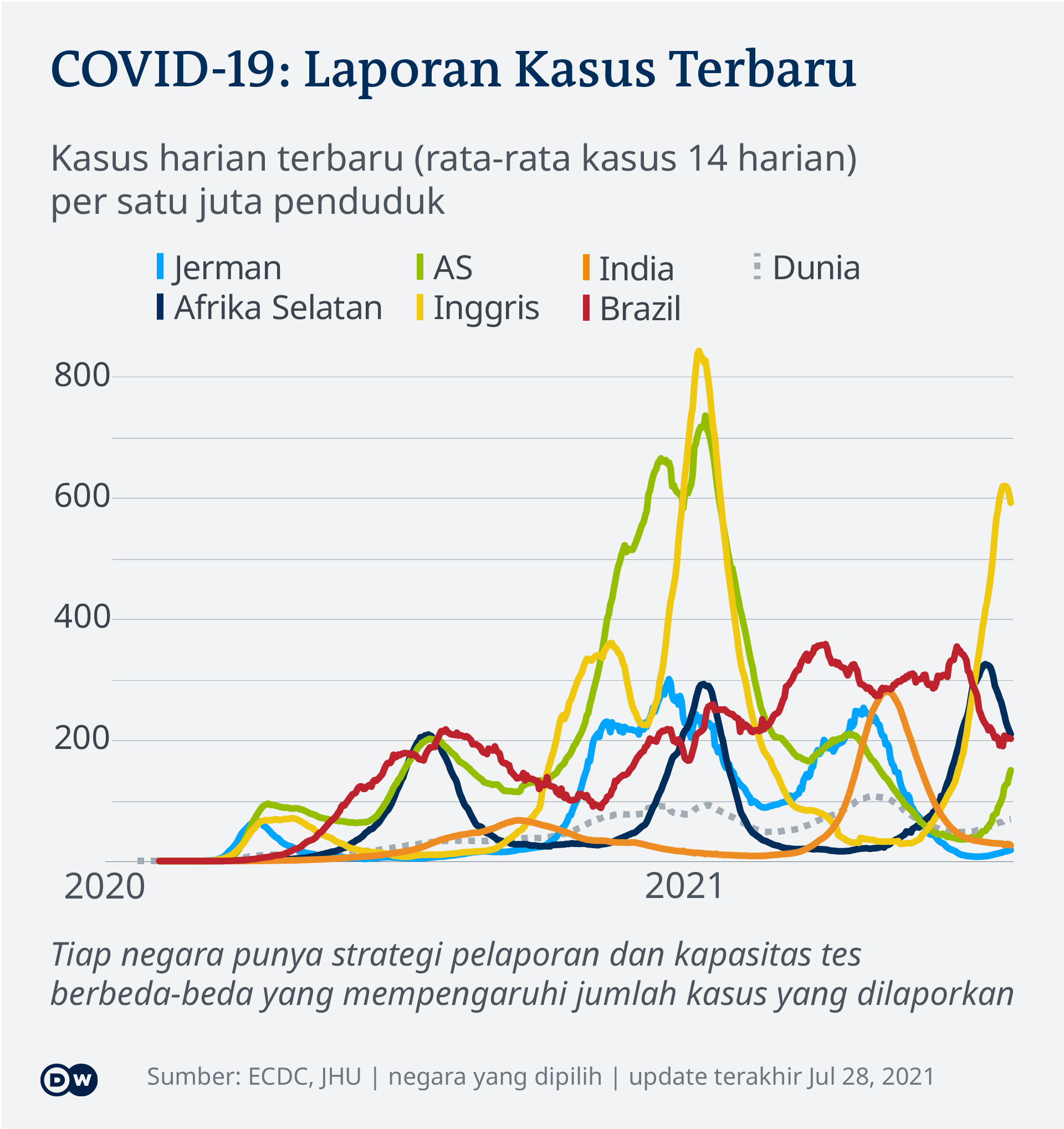 Perkembangan laju infeksi harian Covid-19 di beberapa negara sampai 28 Juli 2021