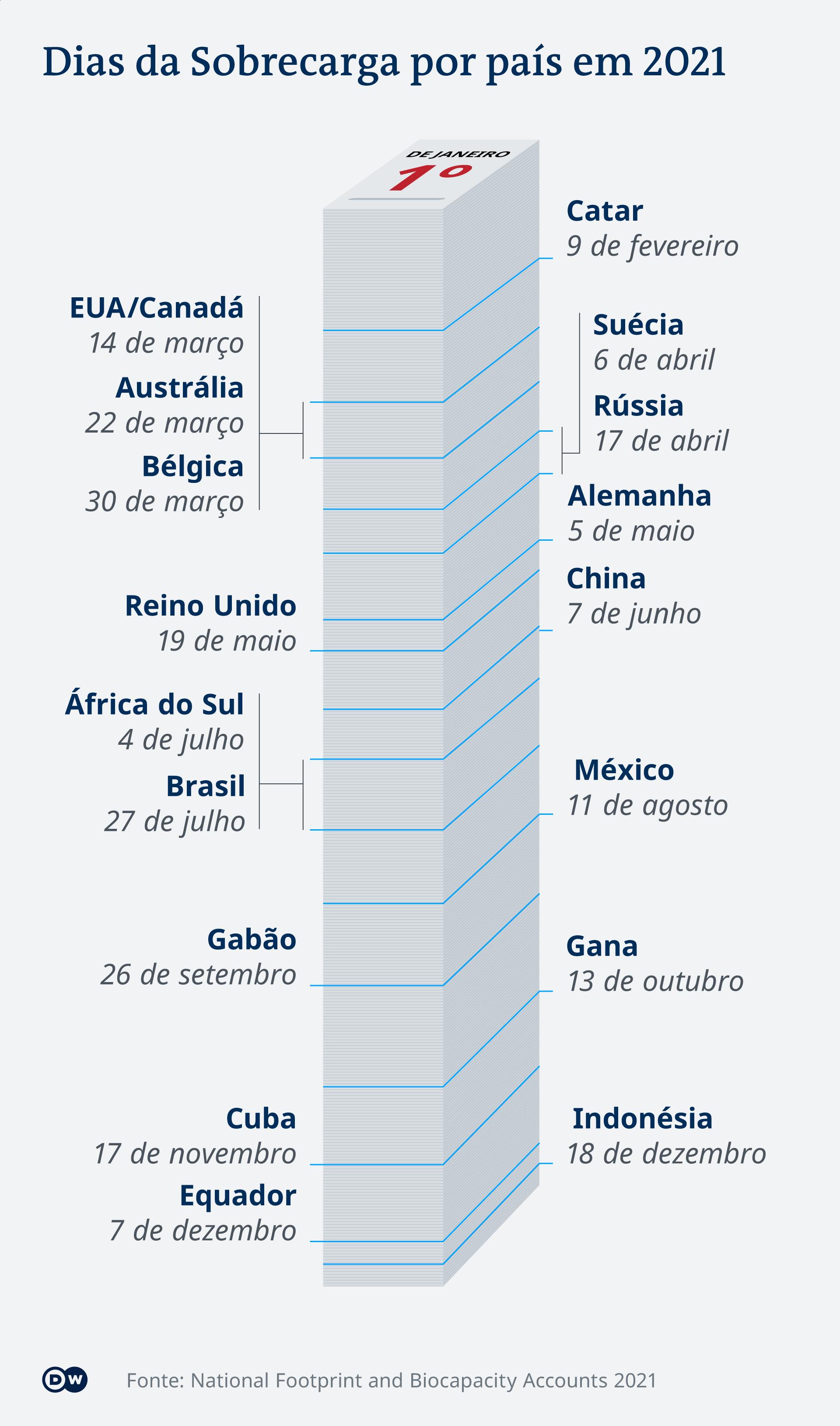 Infografik Earth Overshootday PT