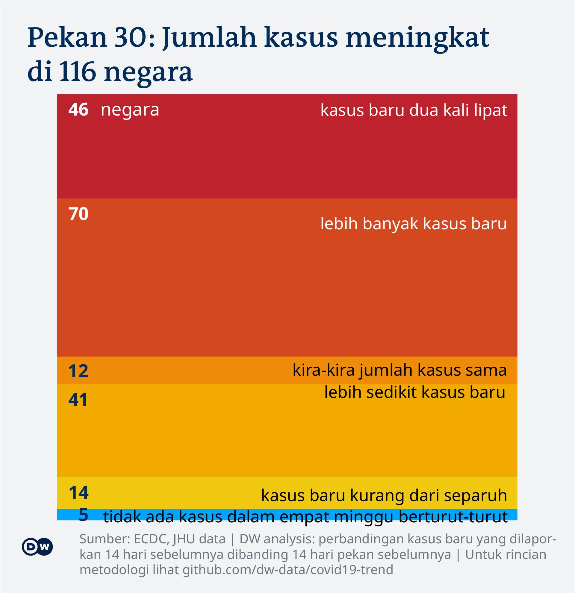 Data visualization: COVID-19 global new case numbers trend - calendar week 30, 2021 - Indonesian
