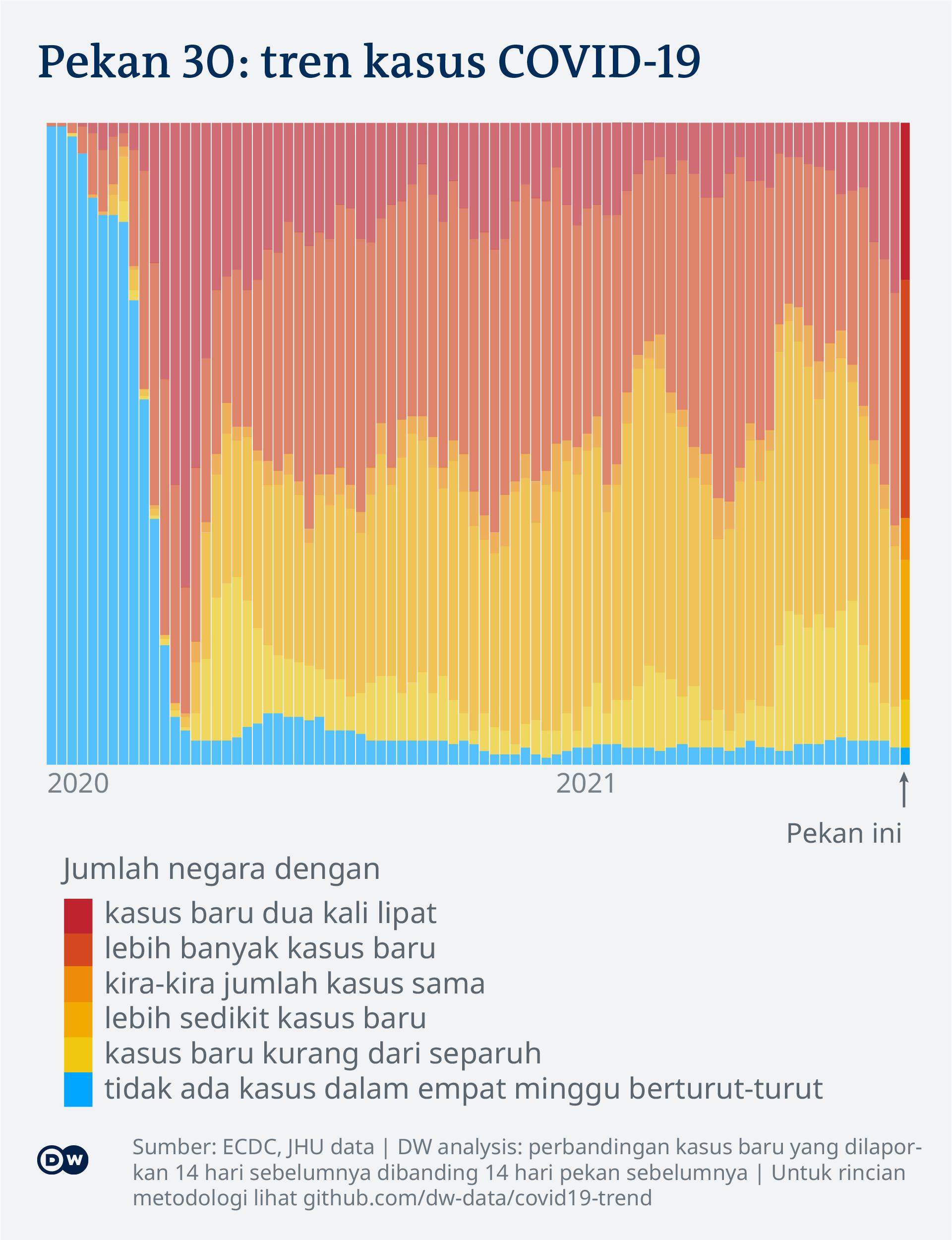 Data visualization: COVID-19 global new case numbers trend - until calendar week 30, 2021 - Indonesian