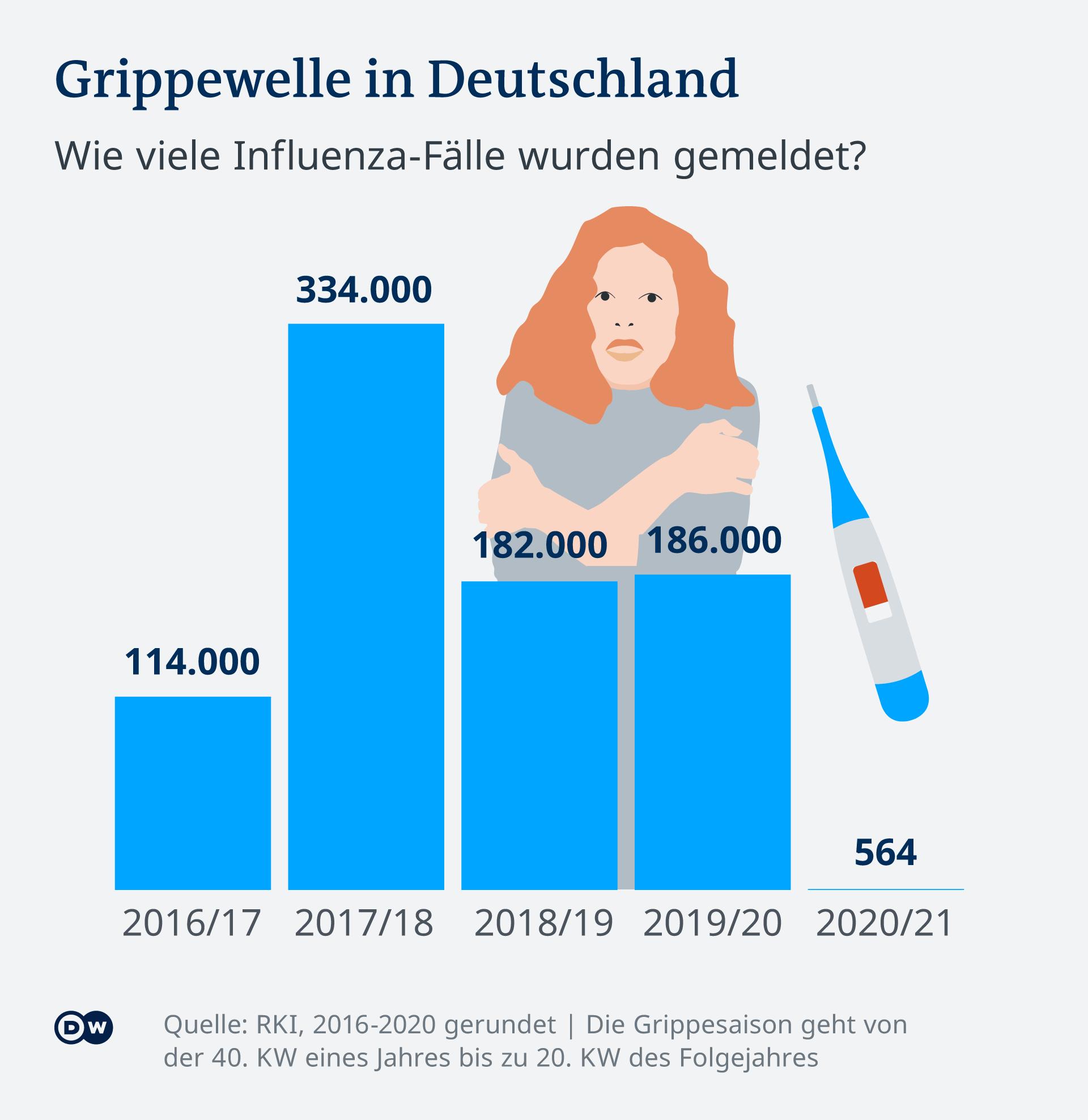 Infografik: Die Grippewelle 2020/2021 blieb quasi aus. 564 Fälle wurden gemeldet, um die 180.000 waren es in den zwei Saisons davor.