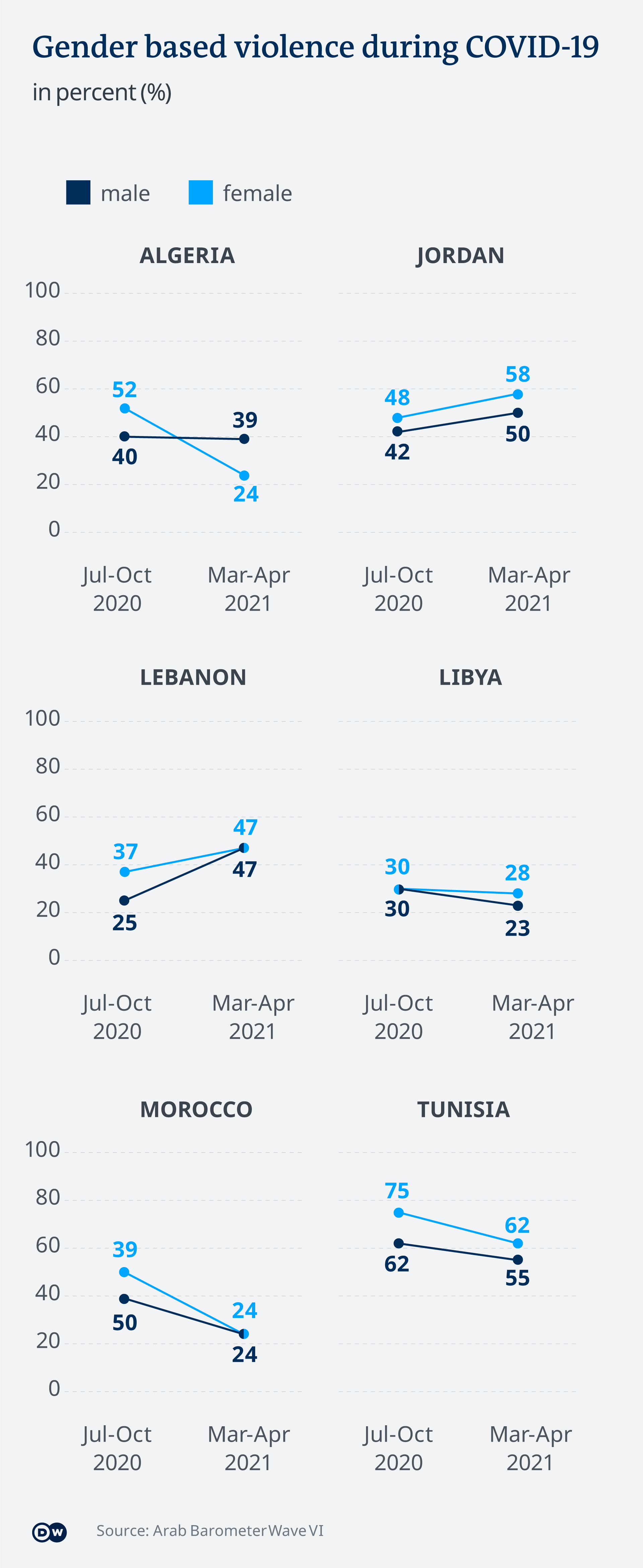 The Arab Barometer's latest survey shows an uptick in domestic violence in Jordan and Lebanon
