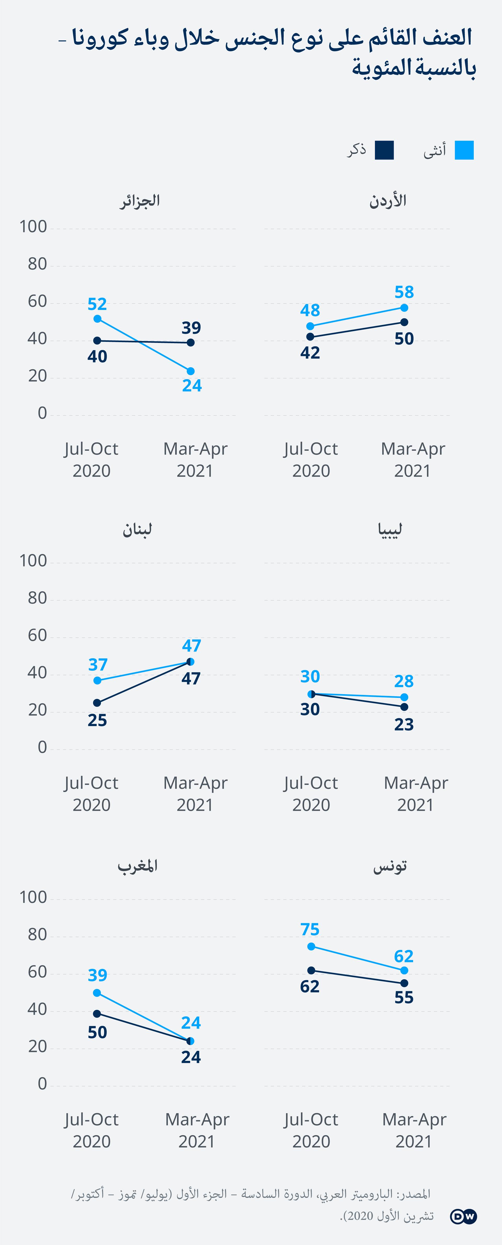 Infografik Barometer gender based violence AR
