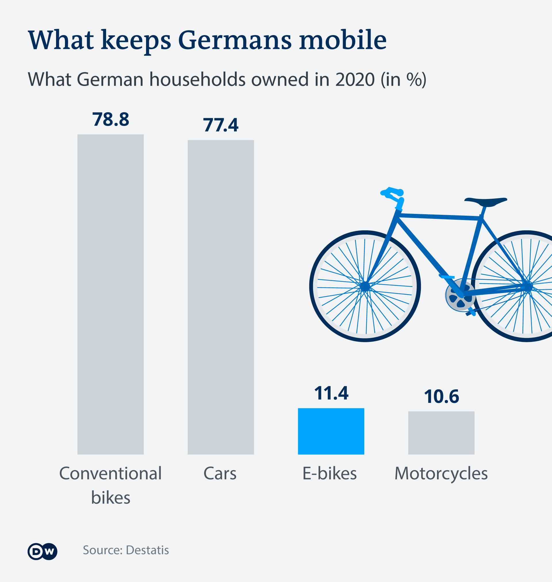 Infographic on how many German households own cars, bikes and motorcyles