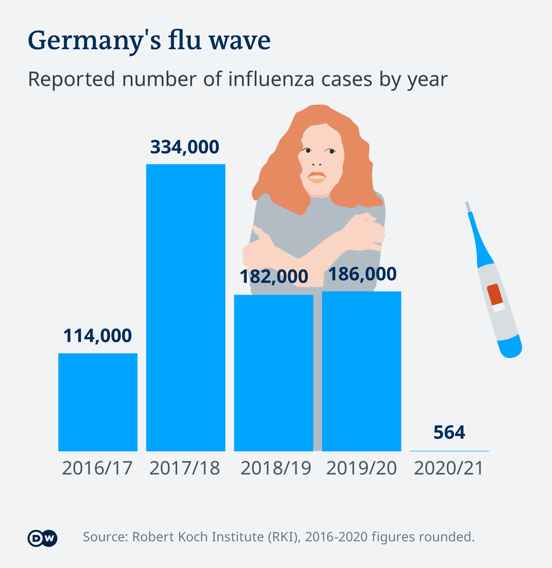 Germany's flu wave infographic