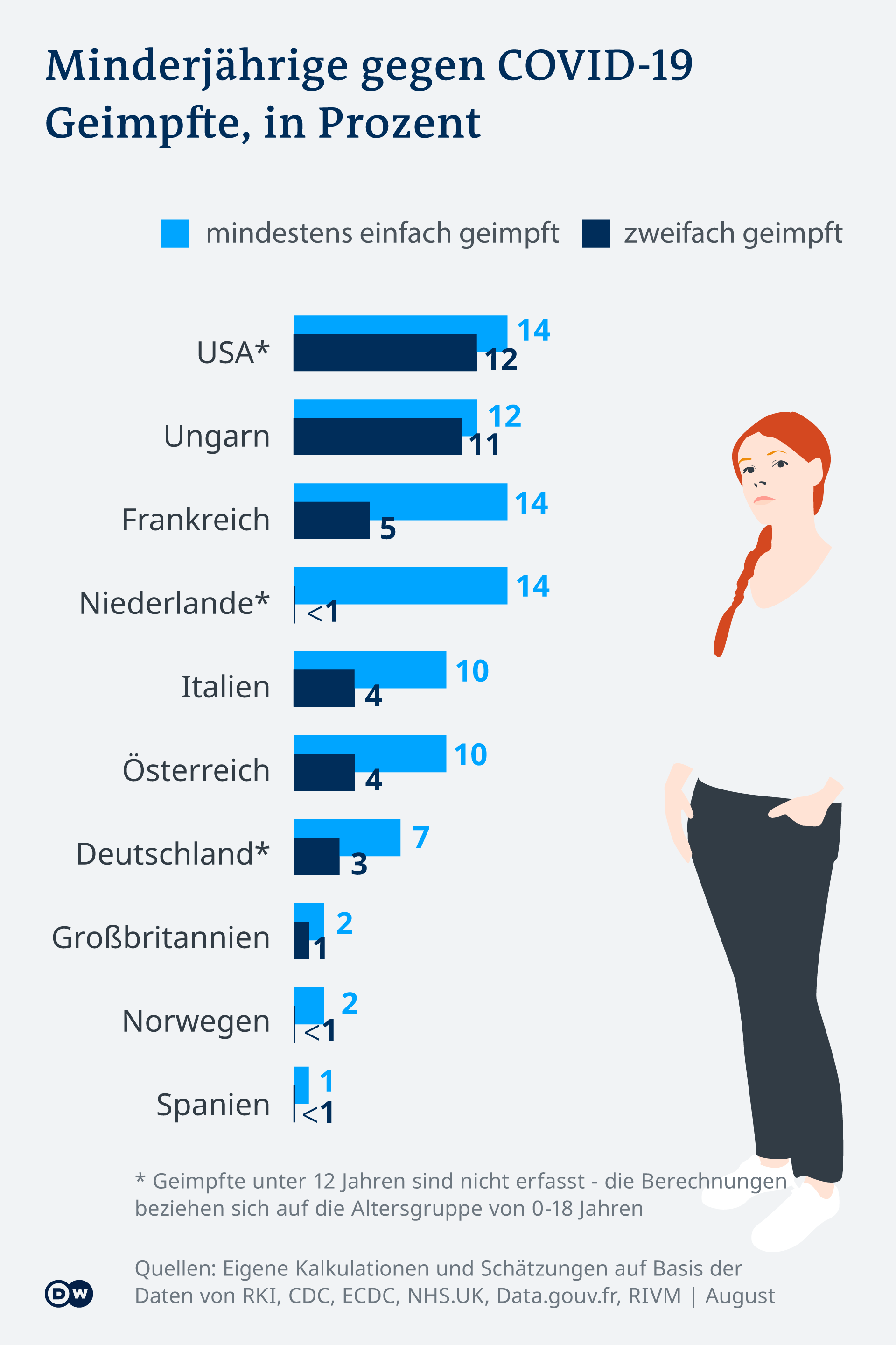 Infografik Minderjährige gegen Covid-19 Geimpfte DE
