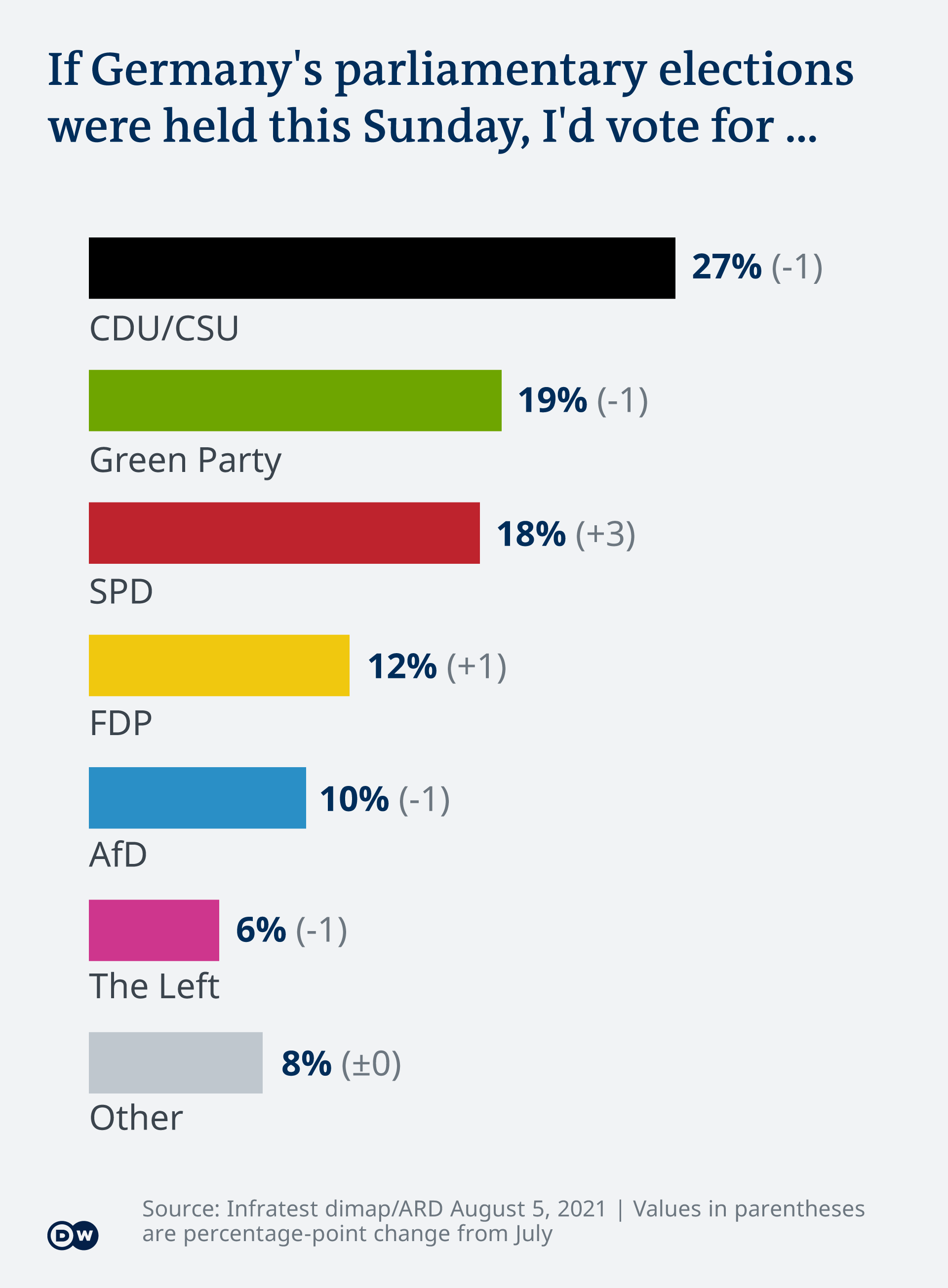Visualization of opinion poll results