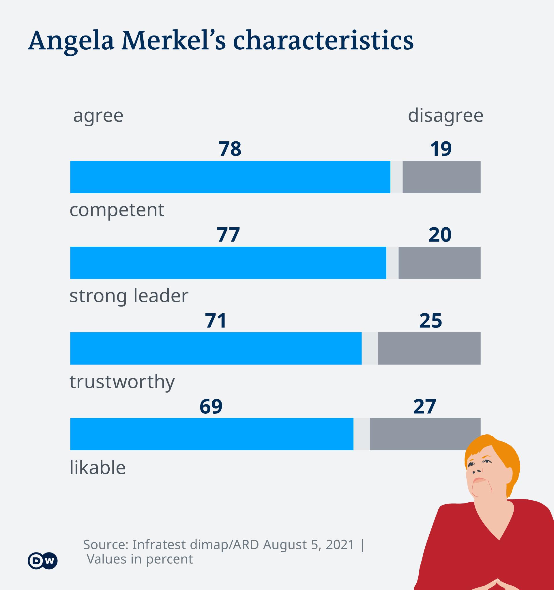 Deutschlandtrend Angela Merkel EN