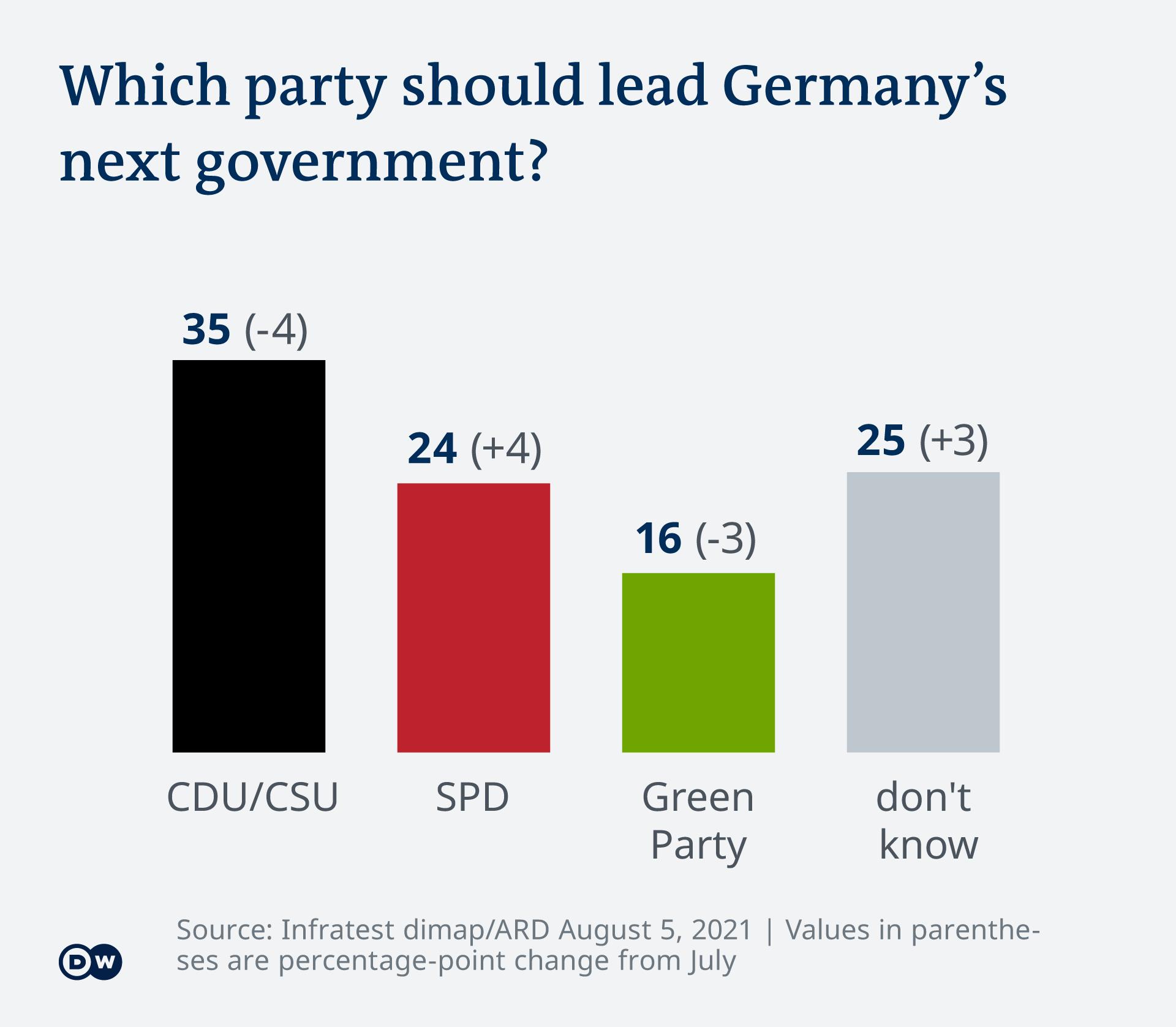 Deutschlandtrend Nächste Regierung EN