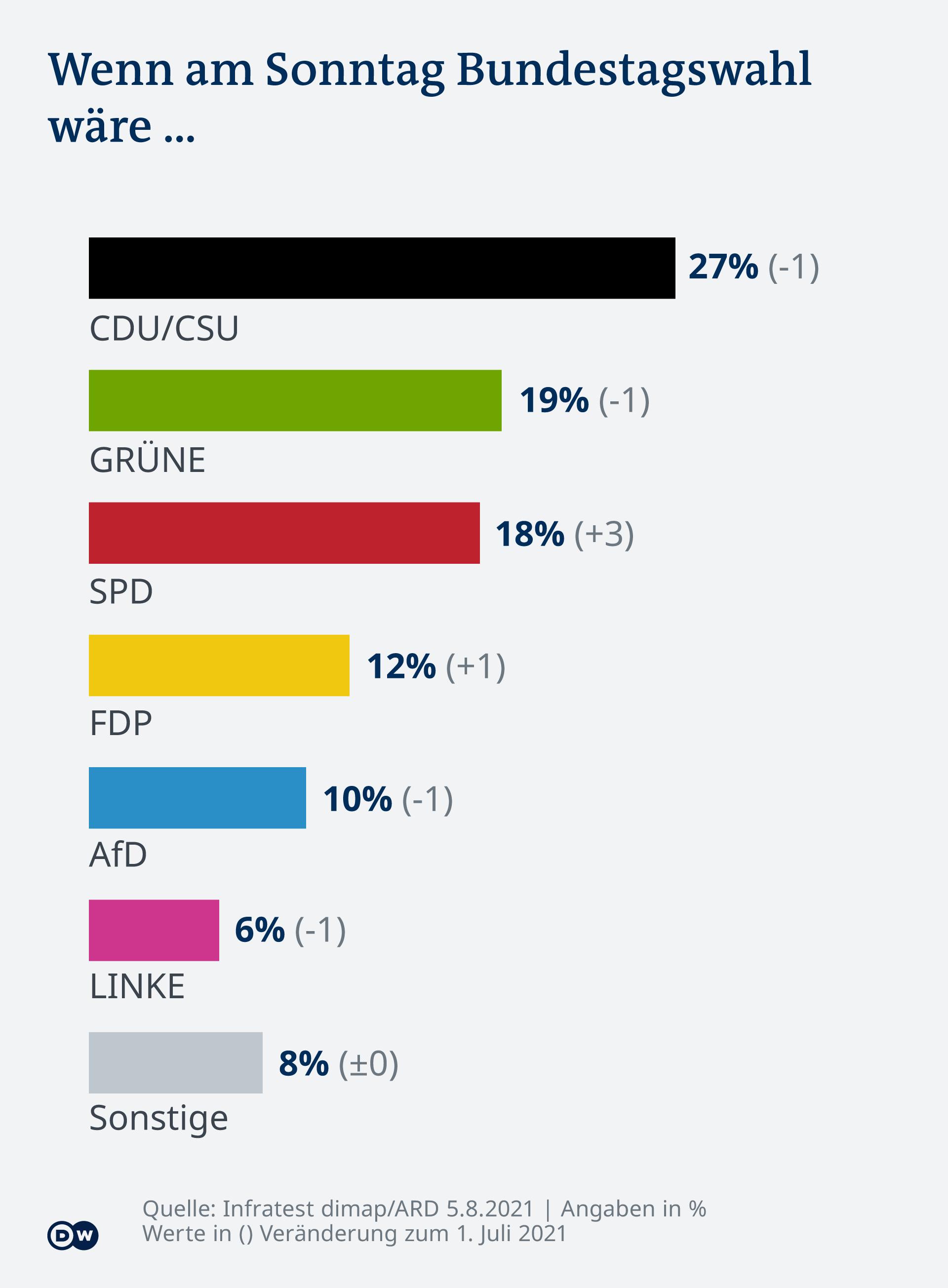 Ispitivanje Deutschlandtrenda 5.8.2021.