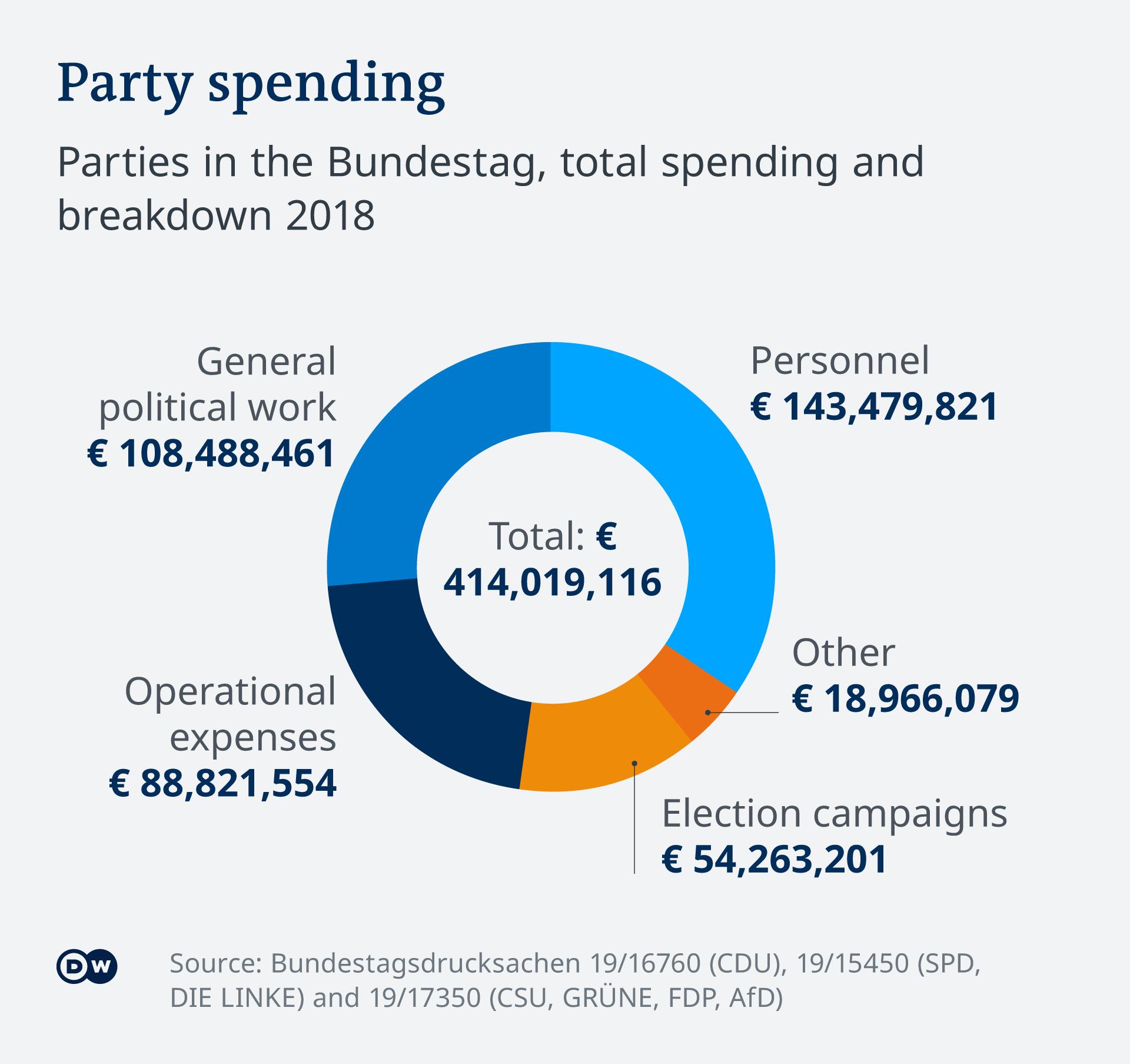 Pengeluaran/Belanja partai politik di Jerman, 2018