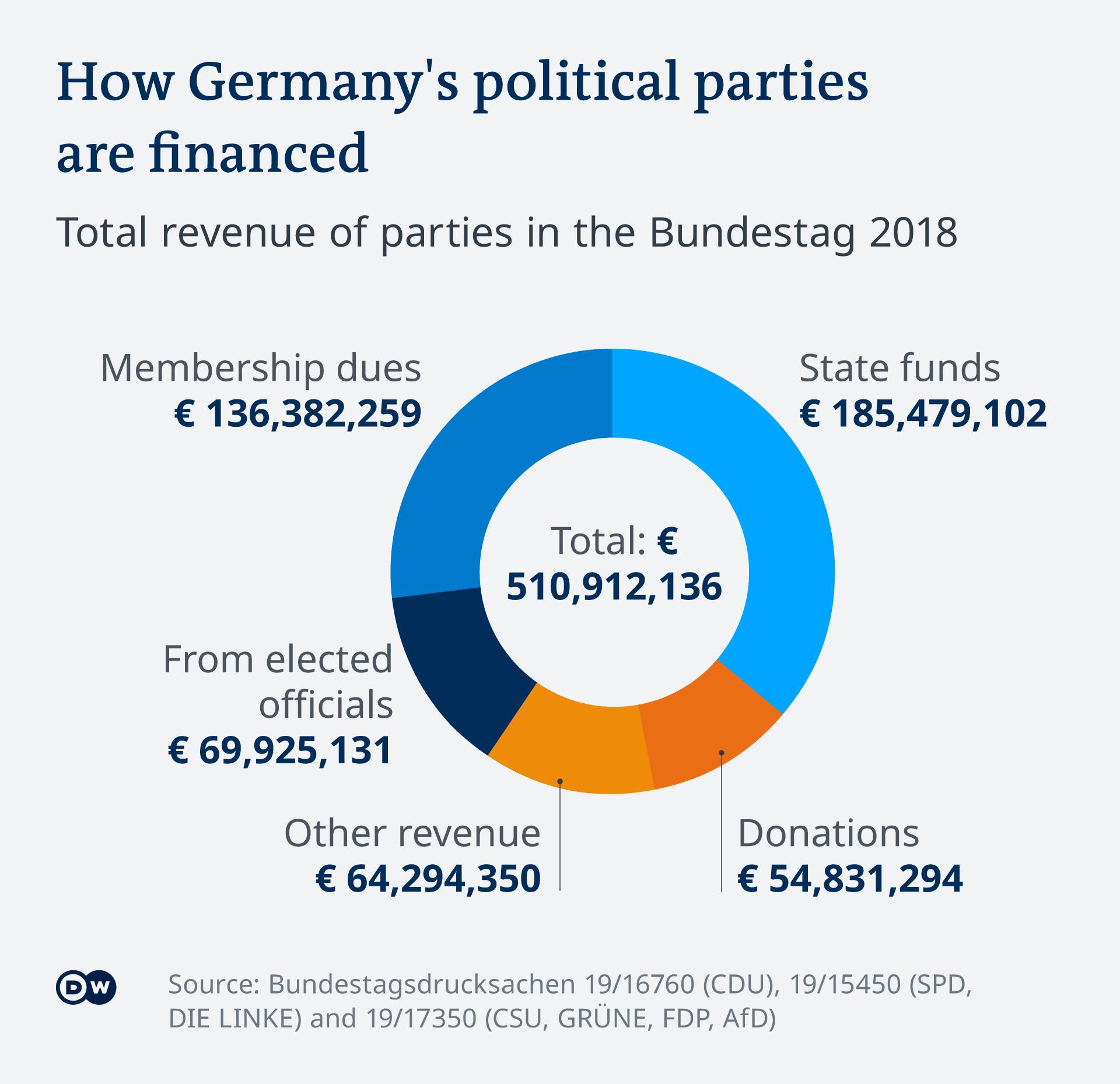 Pendanaan partai politik di Jerman, 2018