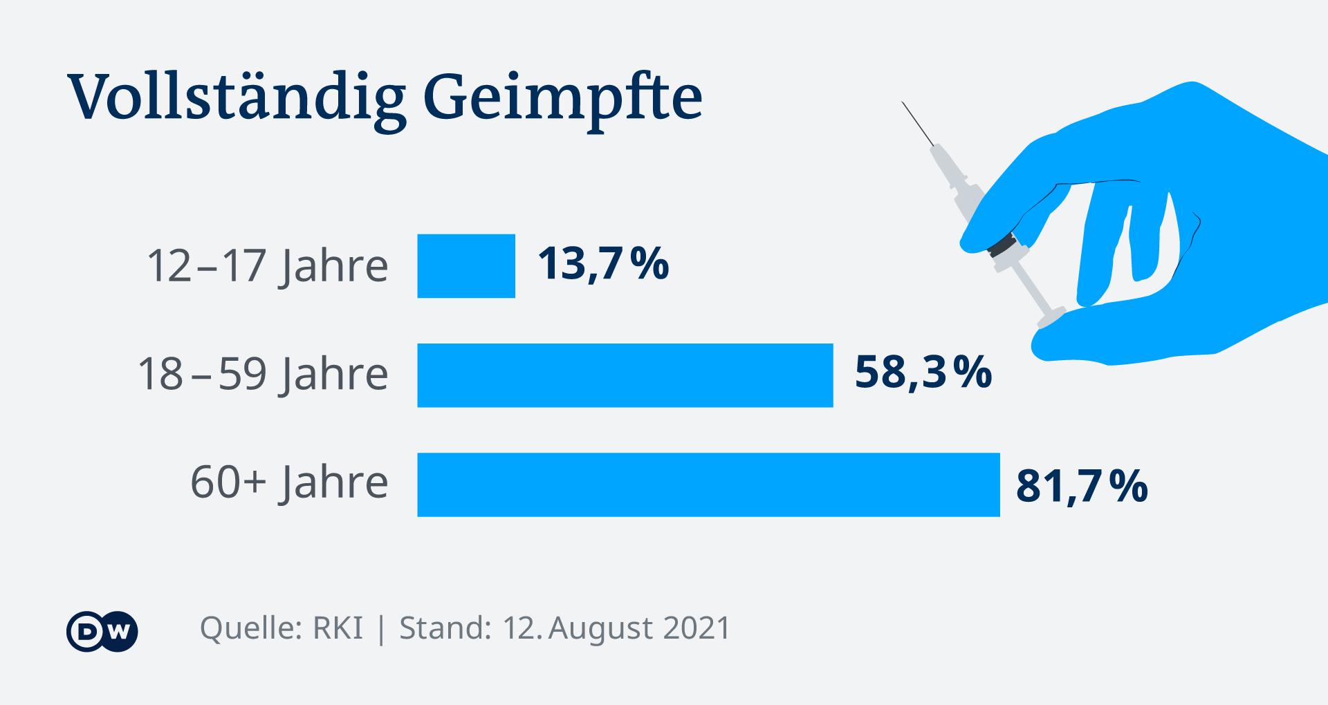 Infografik Vollständig Geimpfte in Deutschland DE Corona COVID-19
