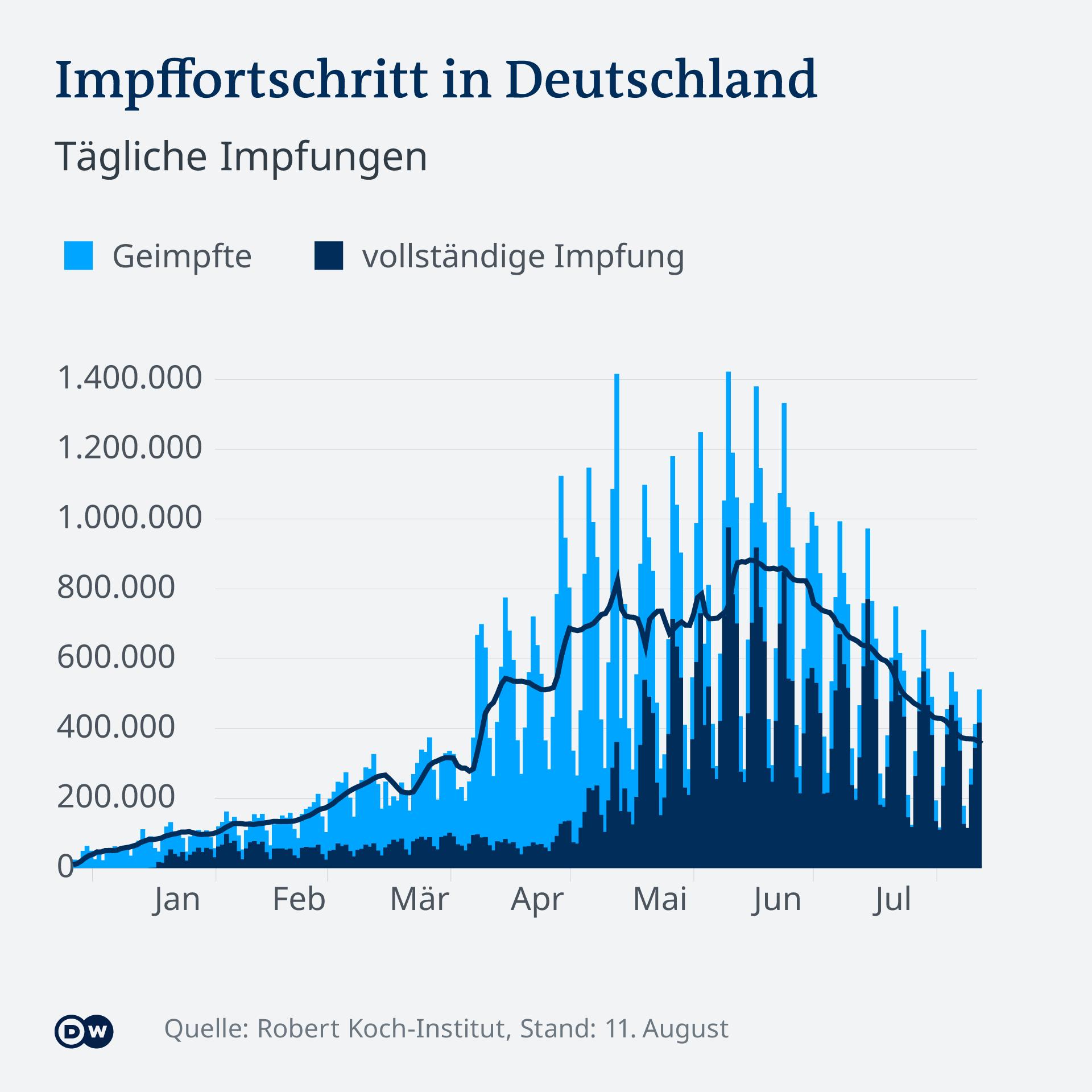 Infografik Impffortschritt in Deutschland Täglich Geimpfte DE Corona COVID-19