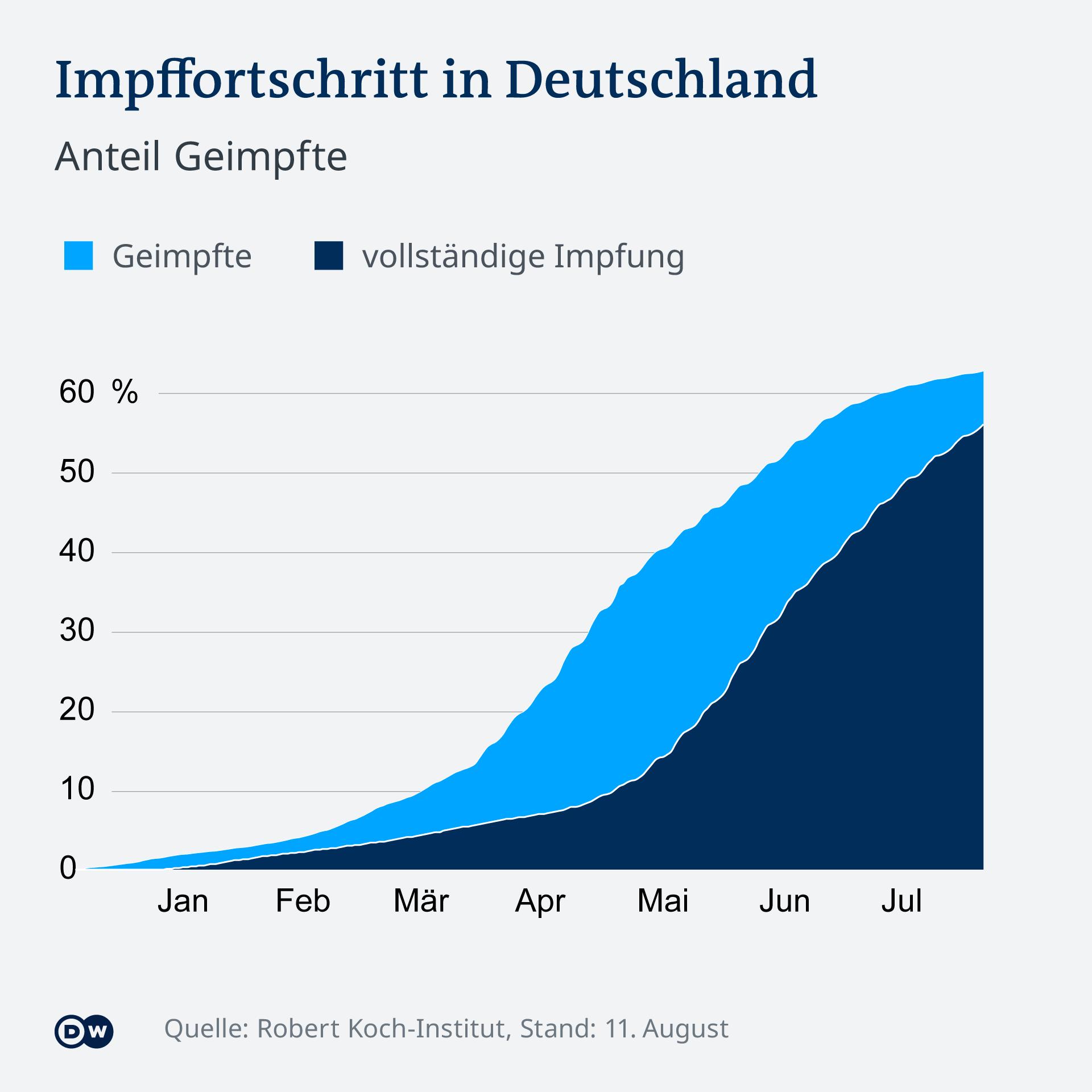 Infografik Impffortschritt in Deutschland Anteil Geimpfte DE Corona COVID-19