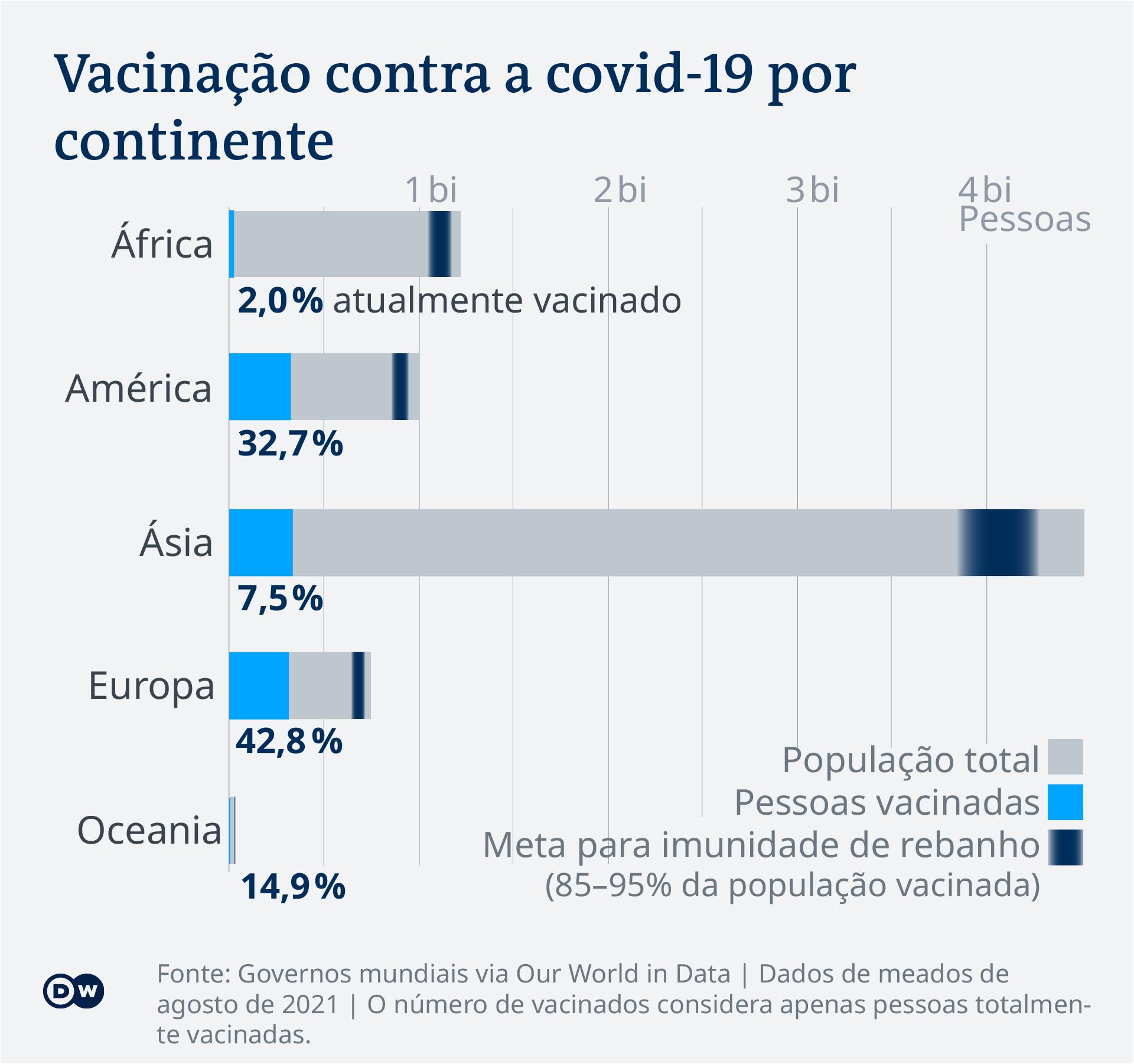 Data visualization - COVID-19 Vaccination progress by continent - Portuguese (Brazil)