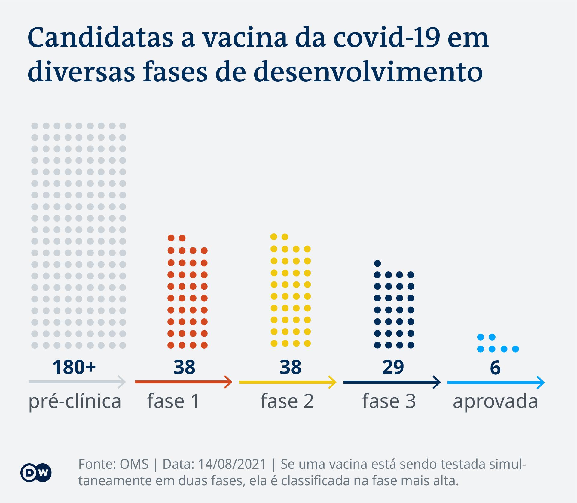 Data visualization - COVID-19 vaccination tracker - Phases - Update August 14, 2021 - Portuguese (Brazil)