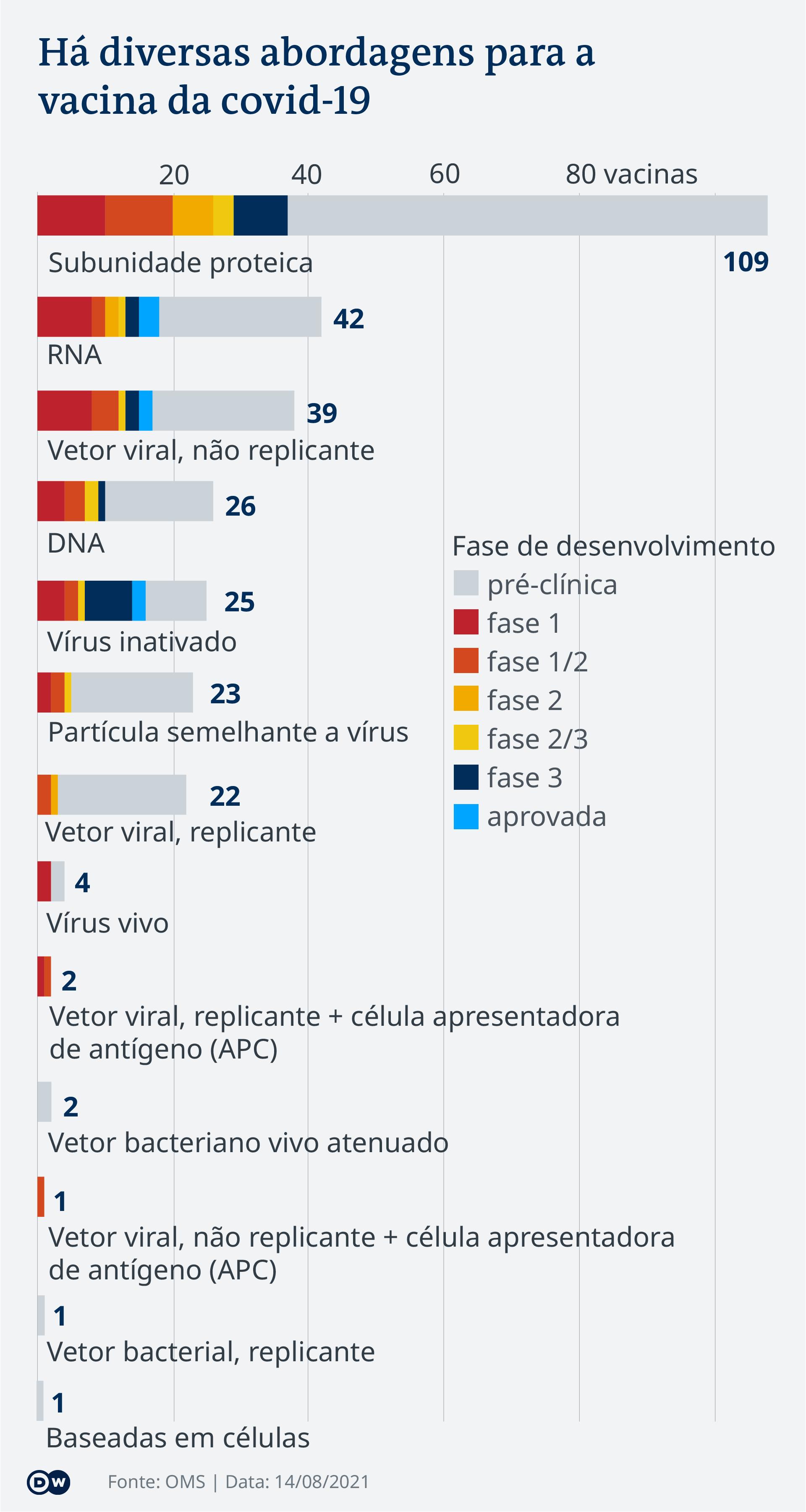 Data visualization - COVID-19 vaccination tracker - Types - Update August 14, 2021 - Portuguese (Brazil)