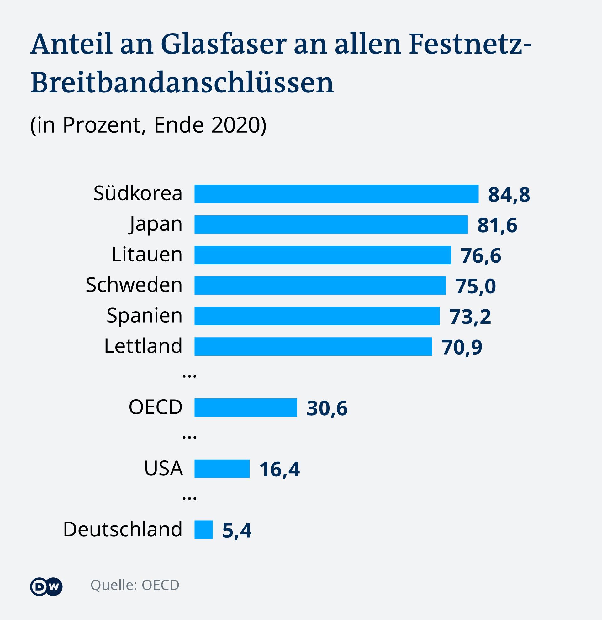 Infografik Anteil an Glasfaser an allen Festnetz-Breitbandanschlüssen DE