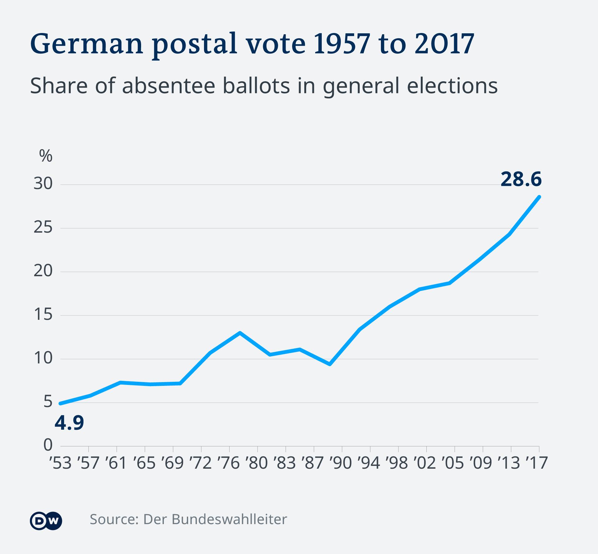 Infografik Briefwähler 1957-2017 Deutschland EN