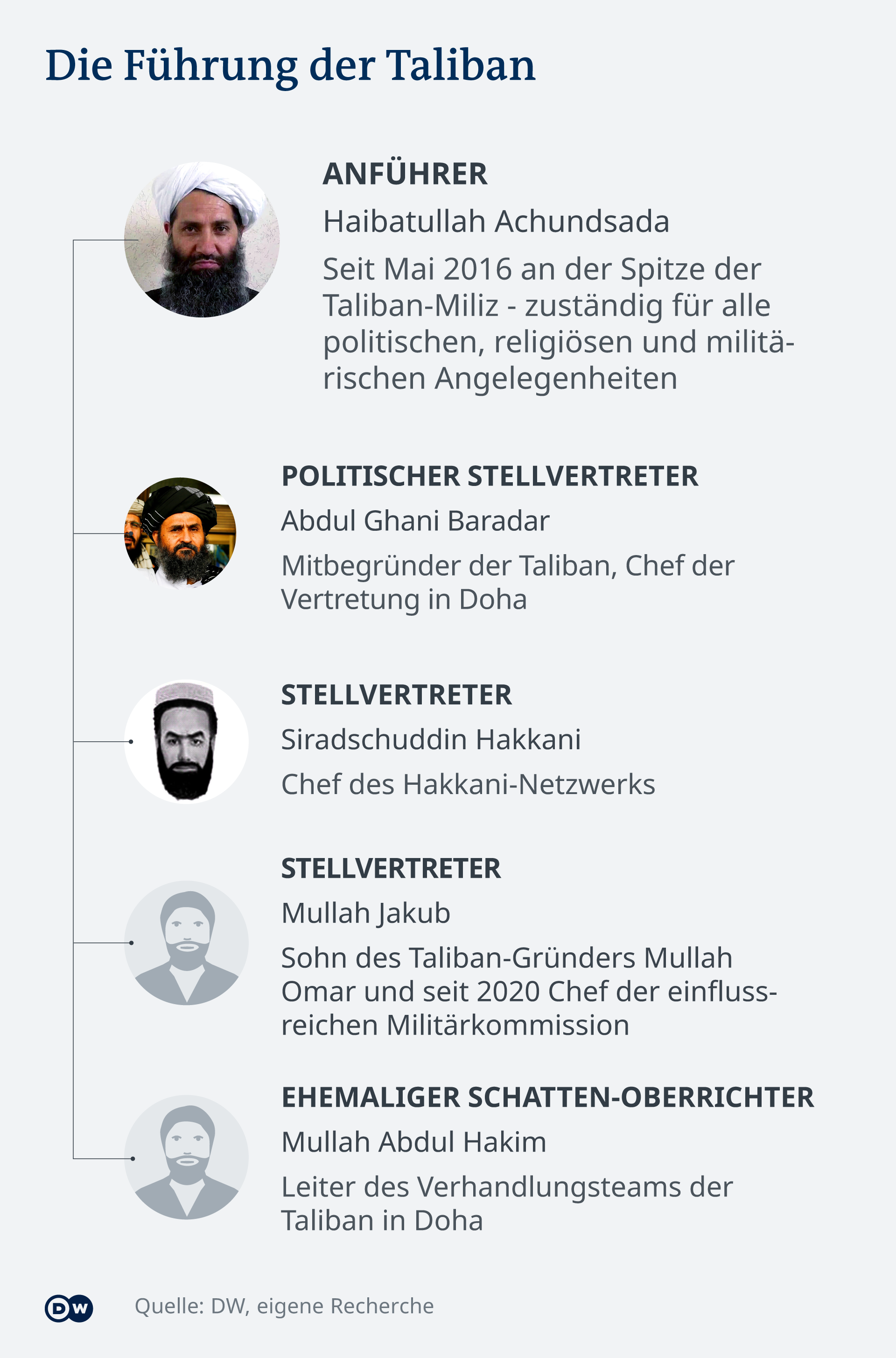 Infografik Die Führung der Taliban DE