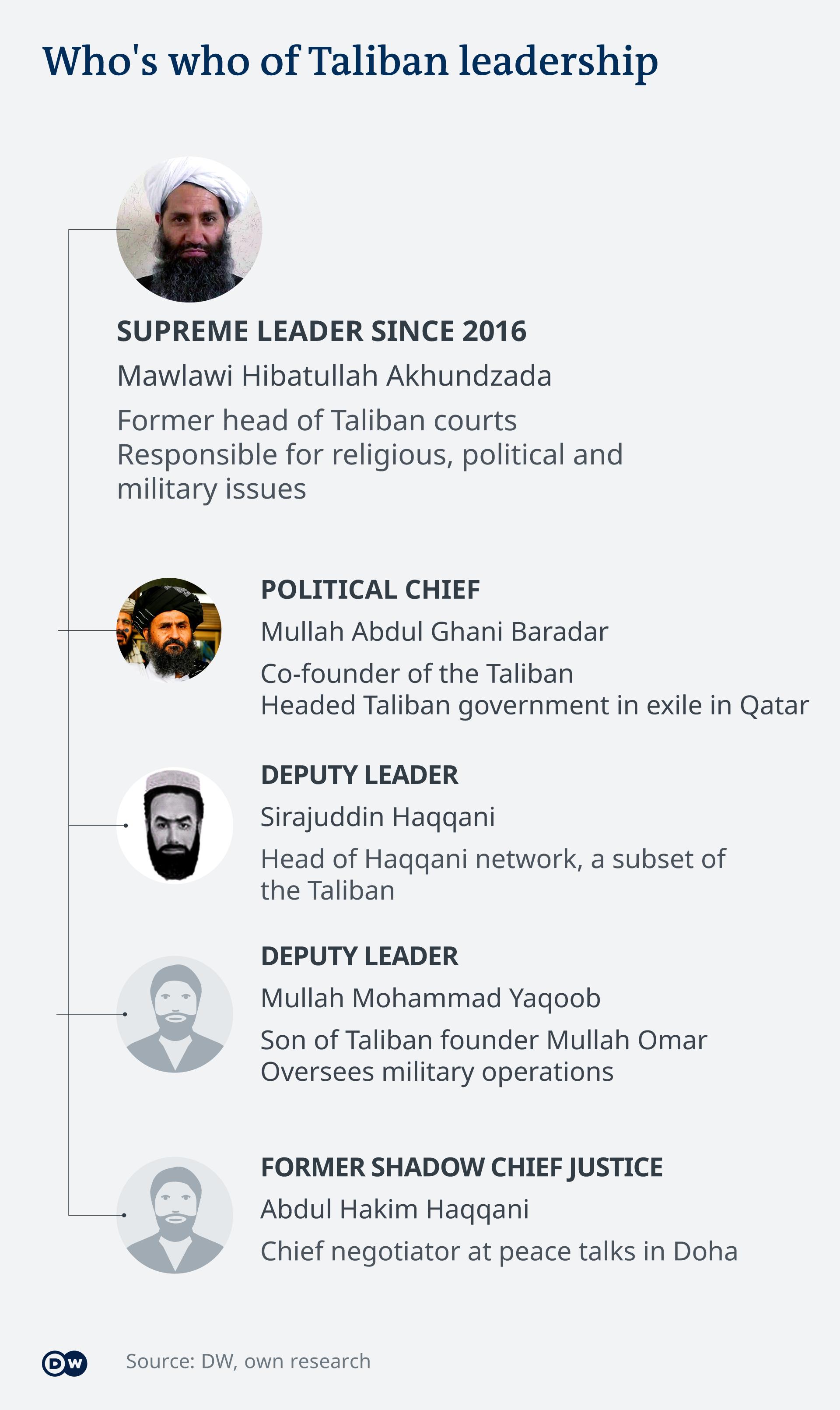 塔利班的组织架构