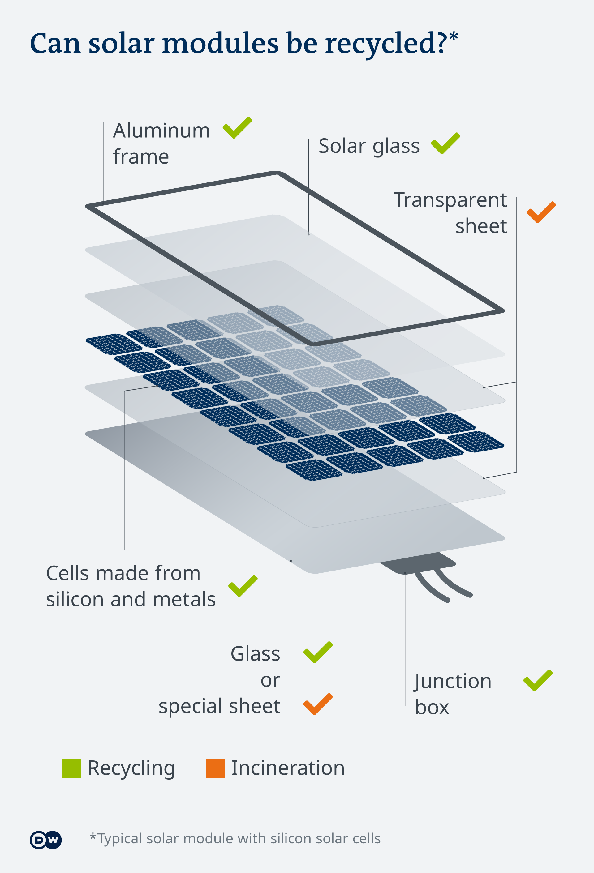 Infographic showing the component parts of a solar module