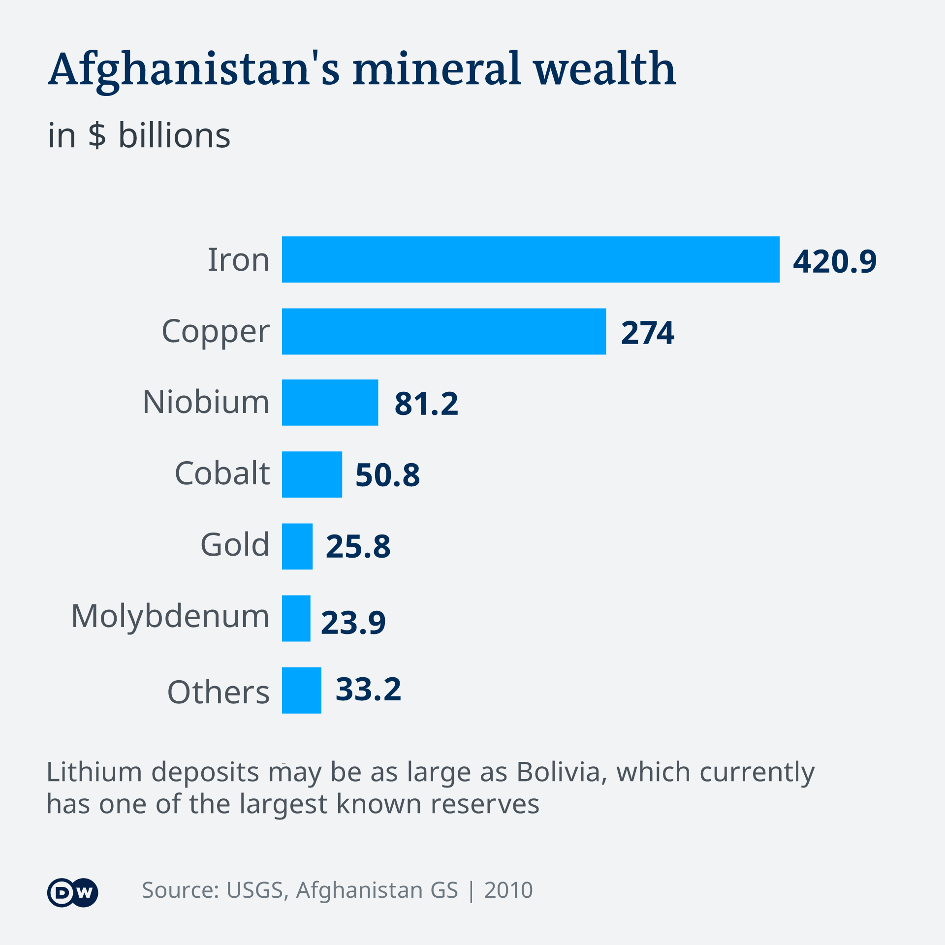 An info graphic showing the dollar values (in billion) of iron, copper, niobium, cobalt, gold, molybdenum and other minerals in Afghanistan