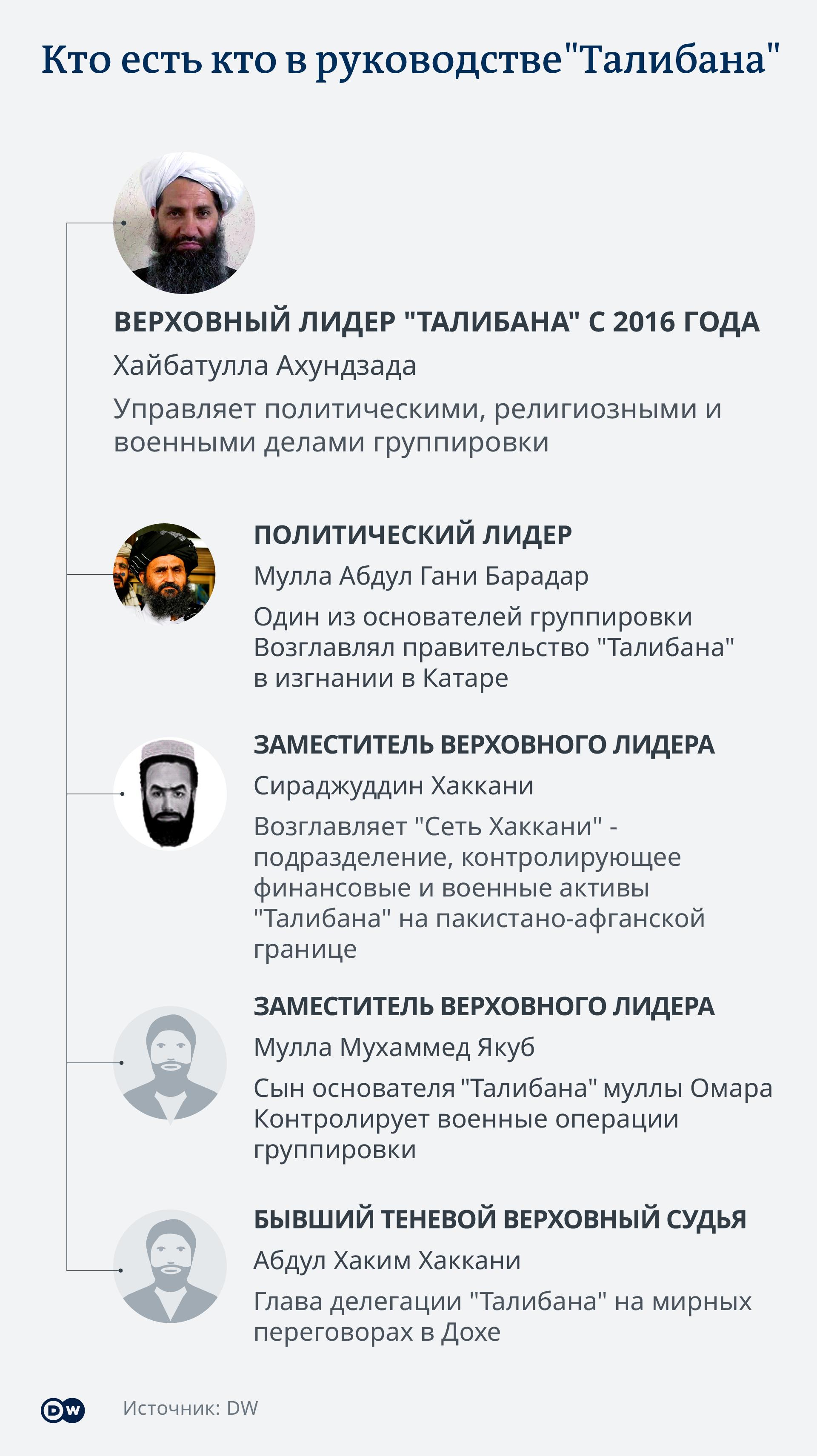 Инфографик Руководство Талибана