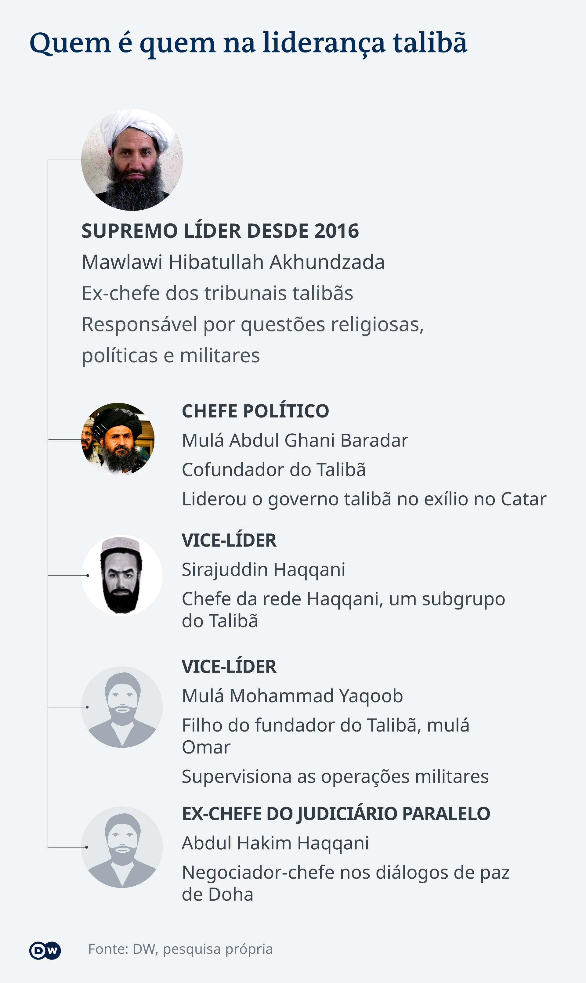 Infografik Afghanistan Taliban Führer PT