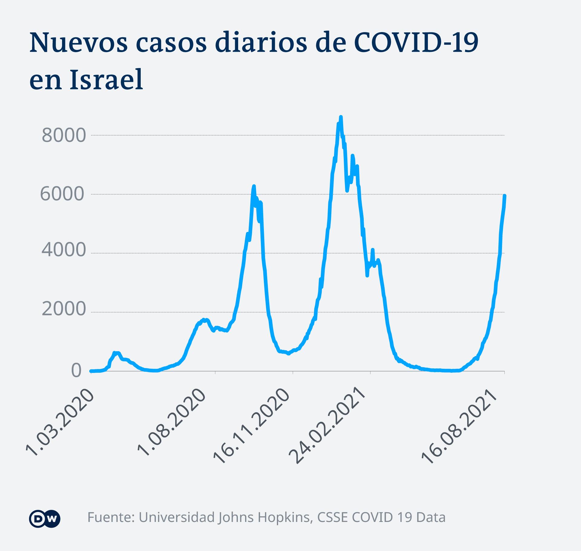 Infografik COVID-19 neue Fälle Israel ES