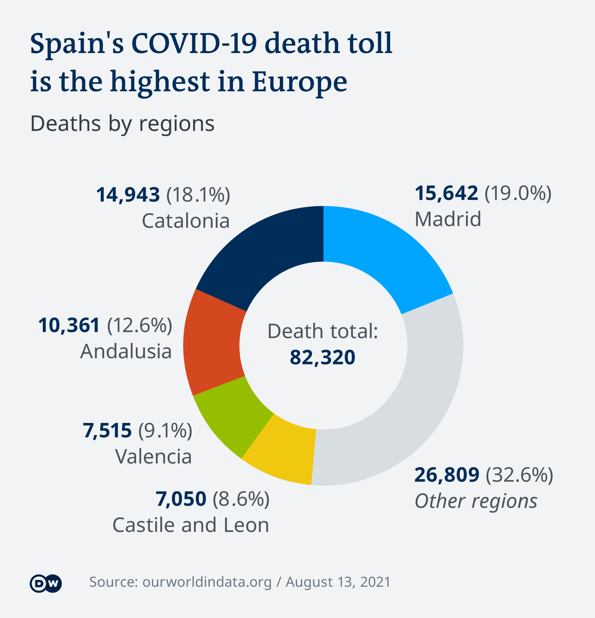 Infographic on virus infections in Spain