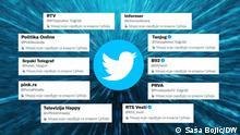 19.08.2021 Zweck: Berichterstattung Twitter-Affäre Serbien.