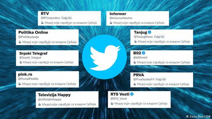 Twitter-Affäre Serbien